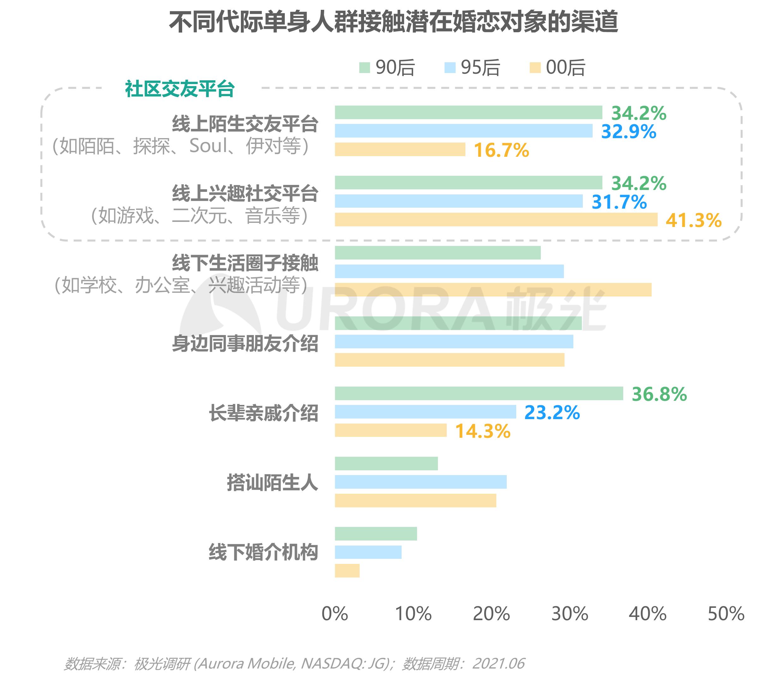 2021当代青年婚恋状态研究报告v1.1-14.png