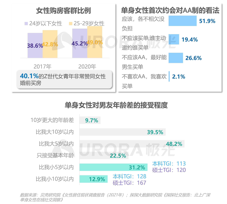 2021当代青年婚恋状态研究报告v1.1-13.png