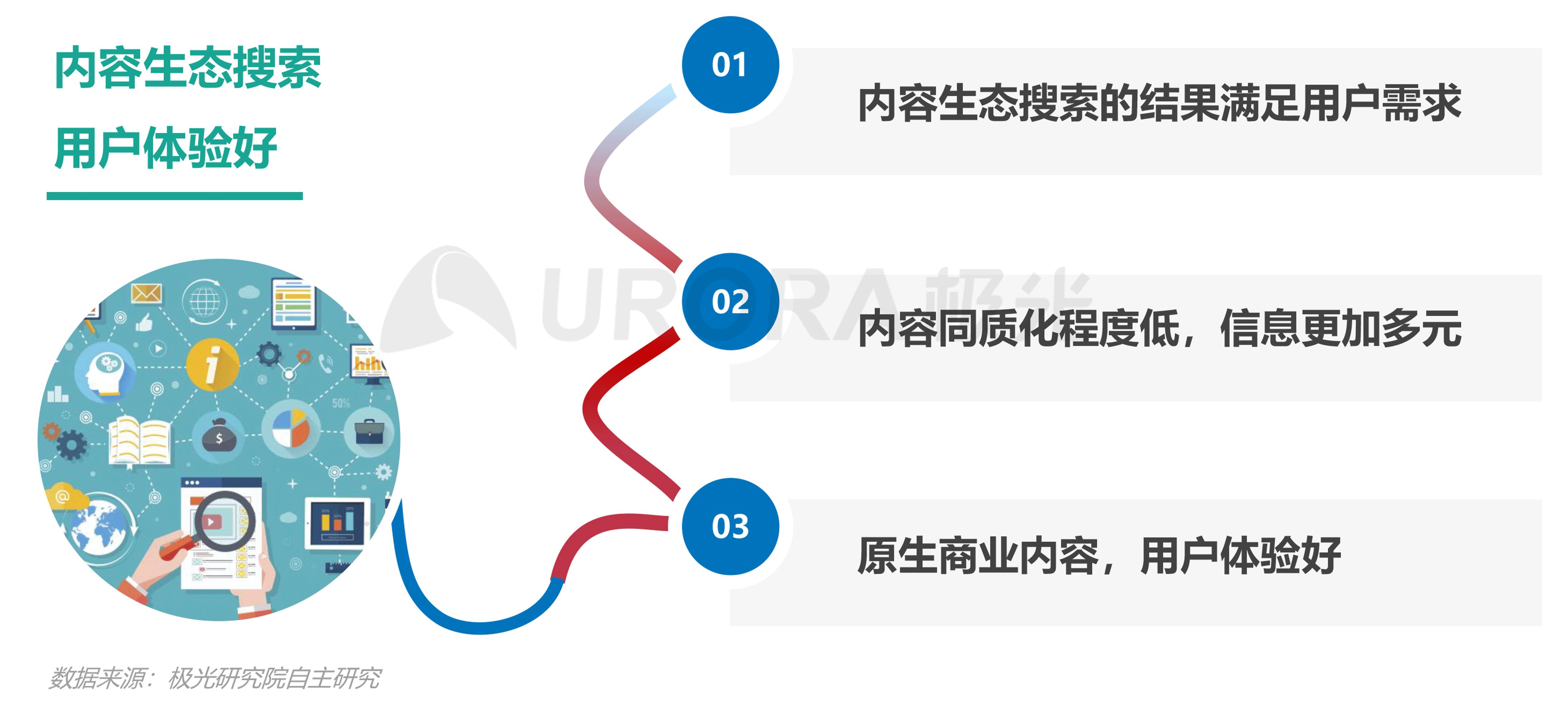 极光:内容生态搜索趋势报告png (18).png