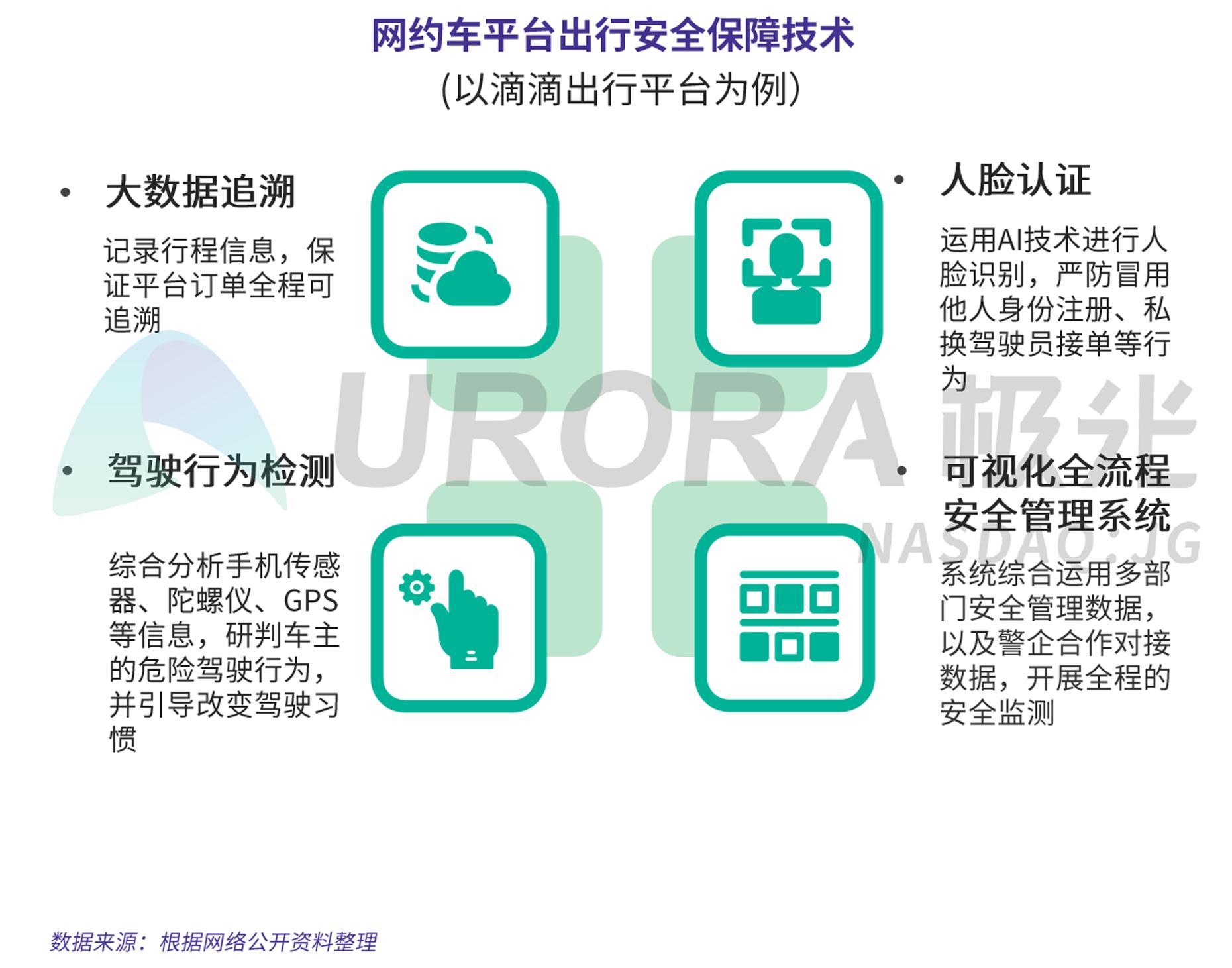 JIGUANG-网约车出行安全用户信心研究-新版-V4-9.png