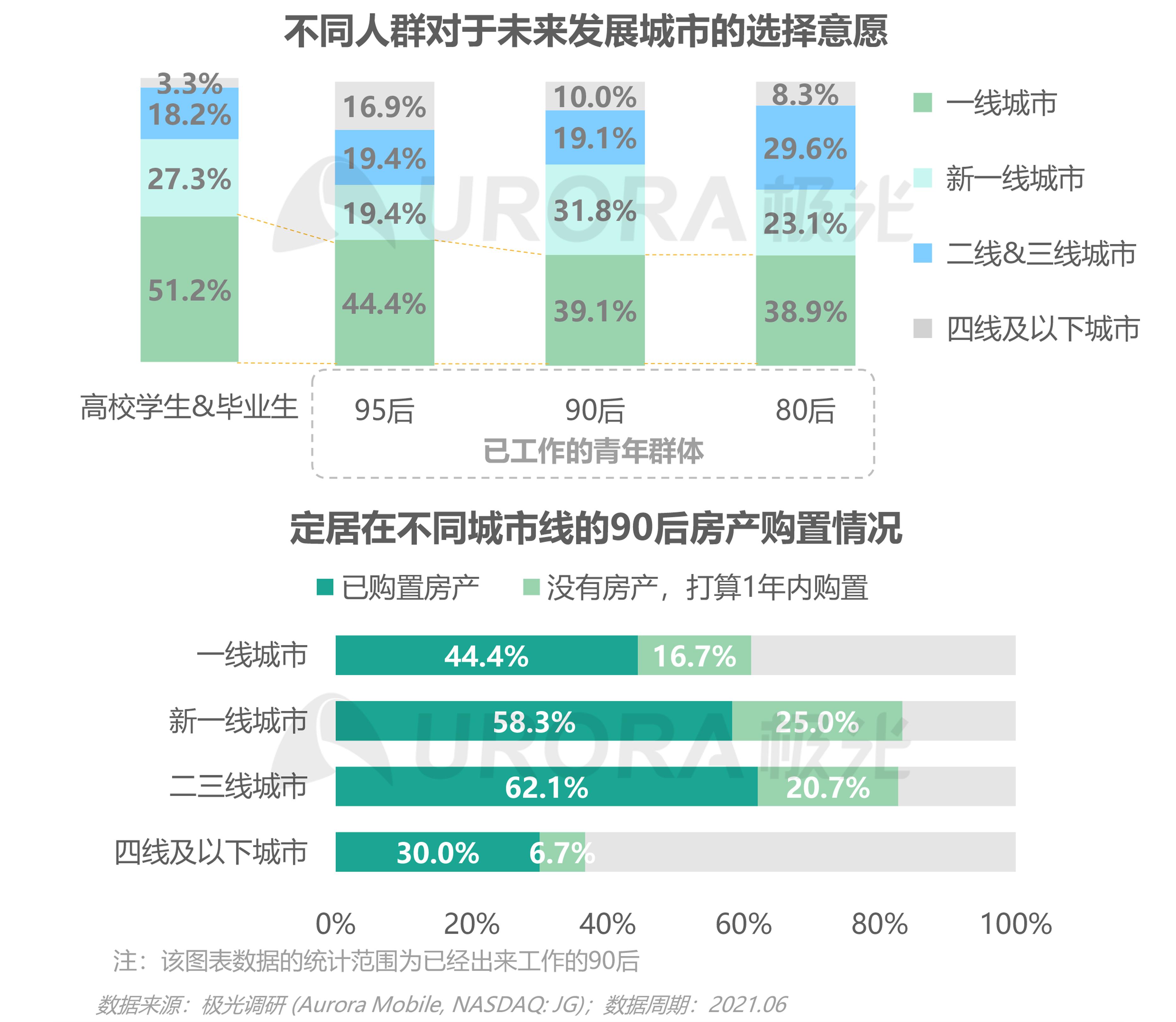 2021毕业生求职状态洞察报告【定稿】-20.png