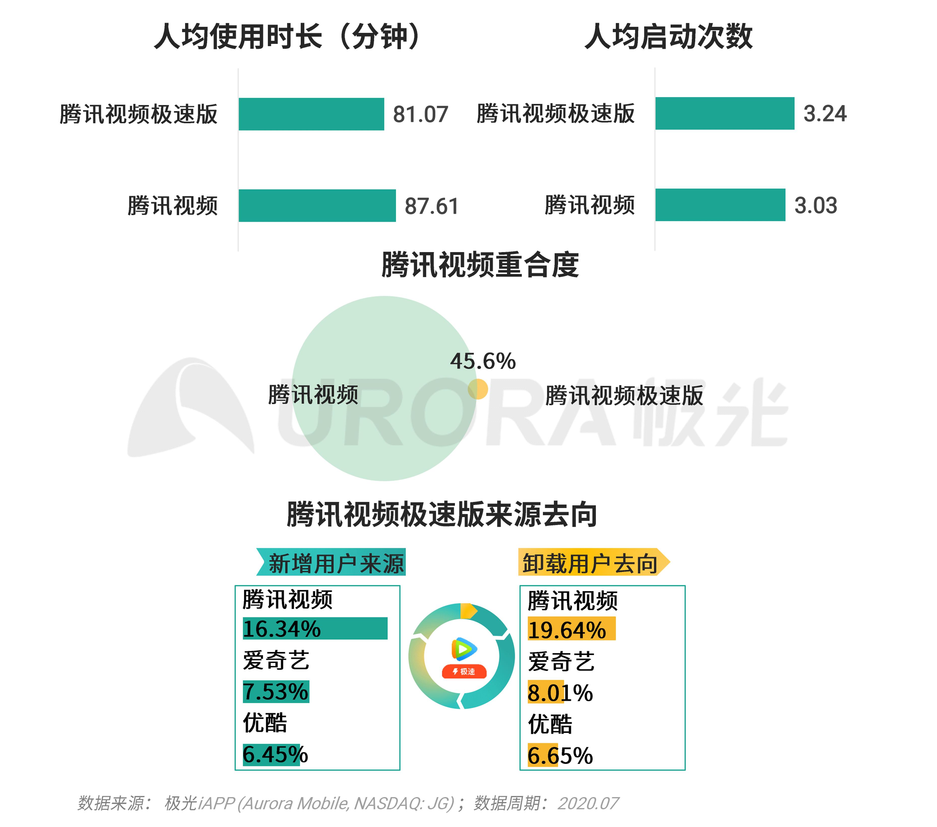 极光:移动互联网派生app研究报告 (26).png
