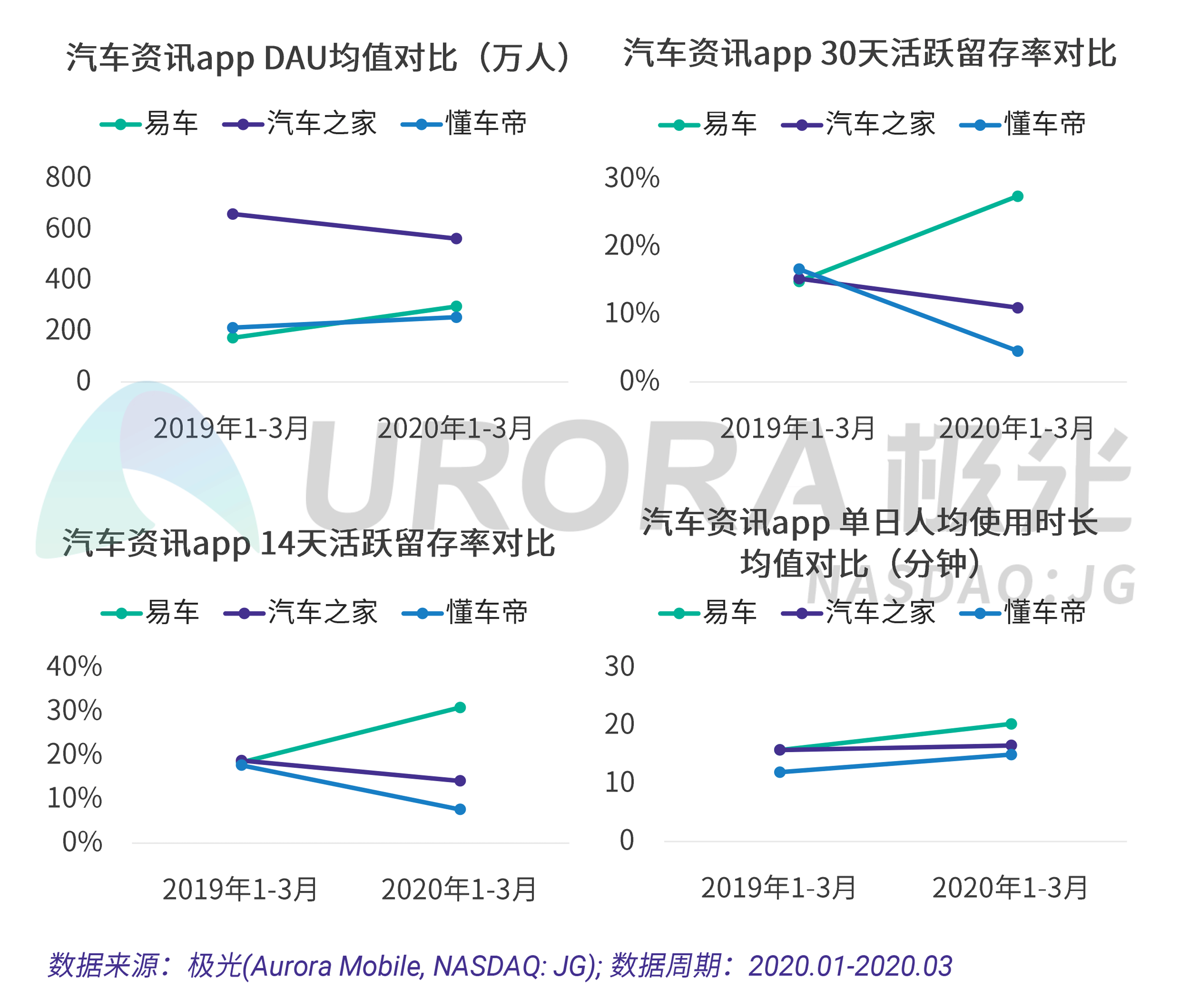 极光:疫情下的汽车直播研究报告 (20).png
