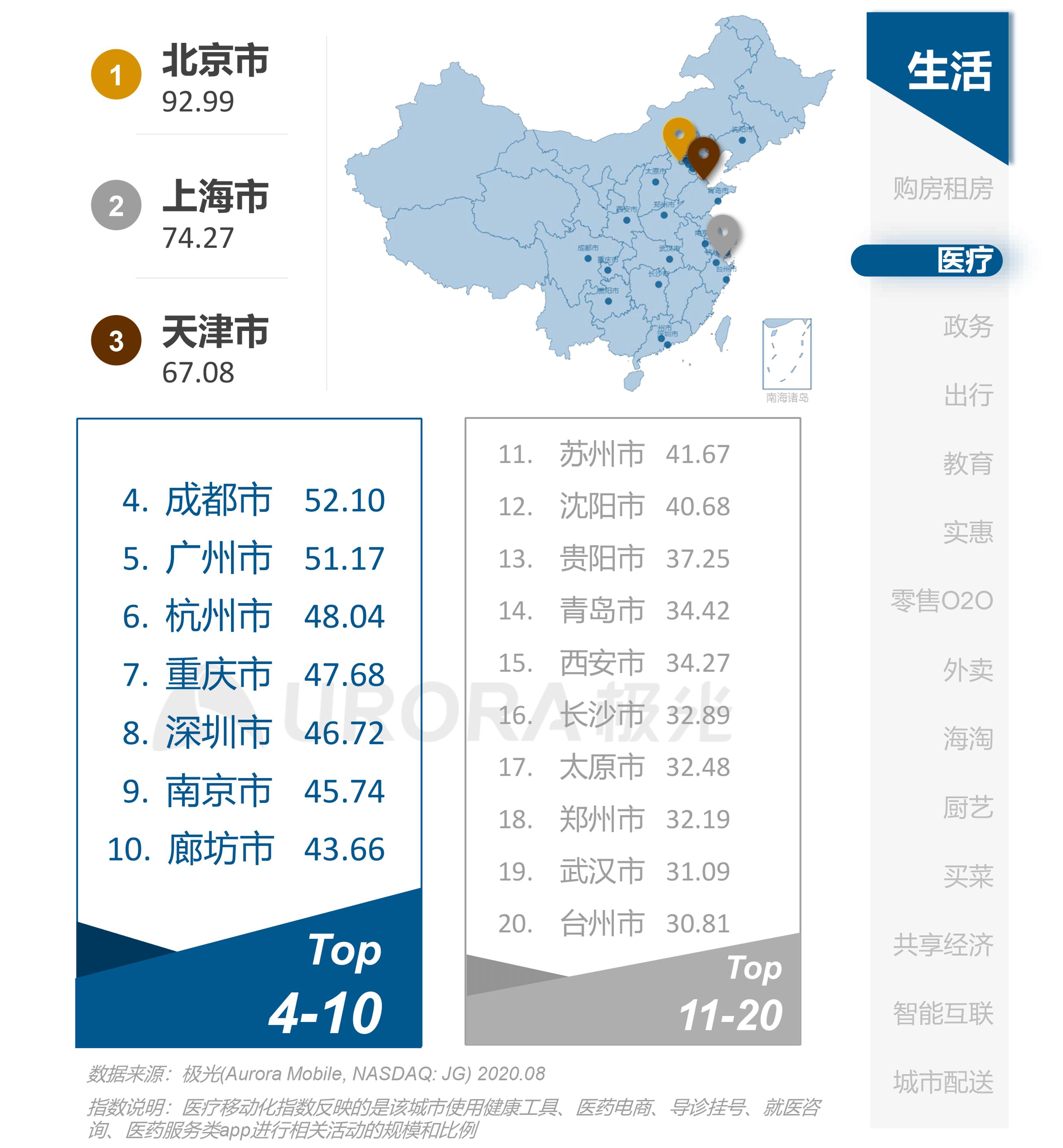 极光:互联网城市榜单 (5).png