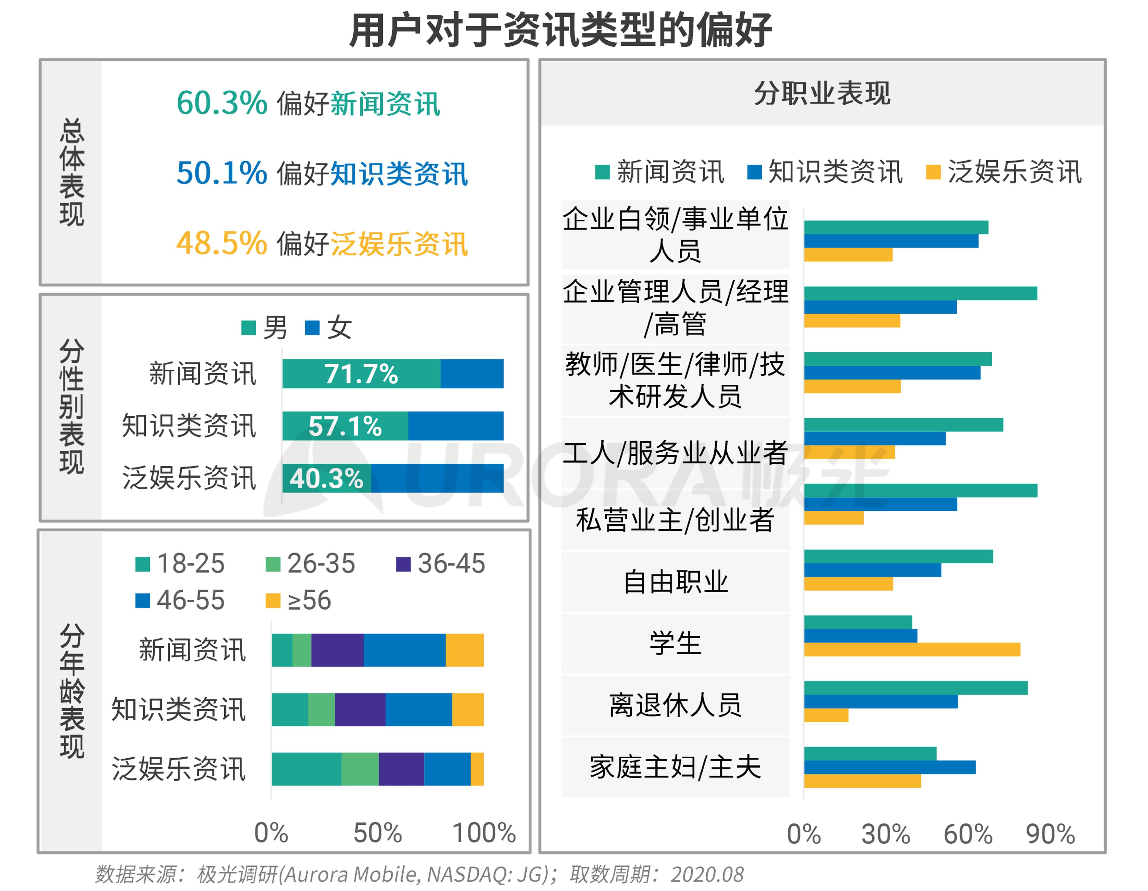 极光:新资讯行业系列报告--内容篇 (16).png