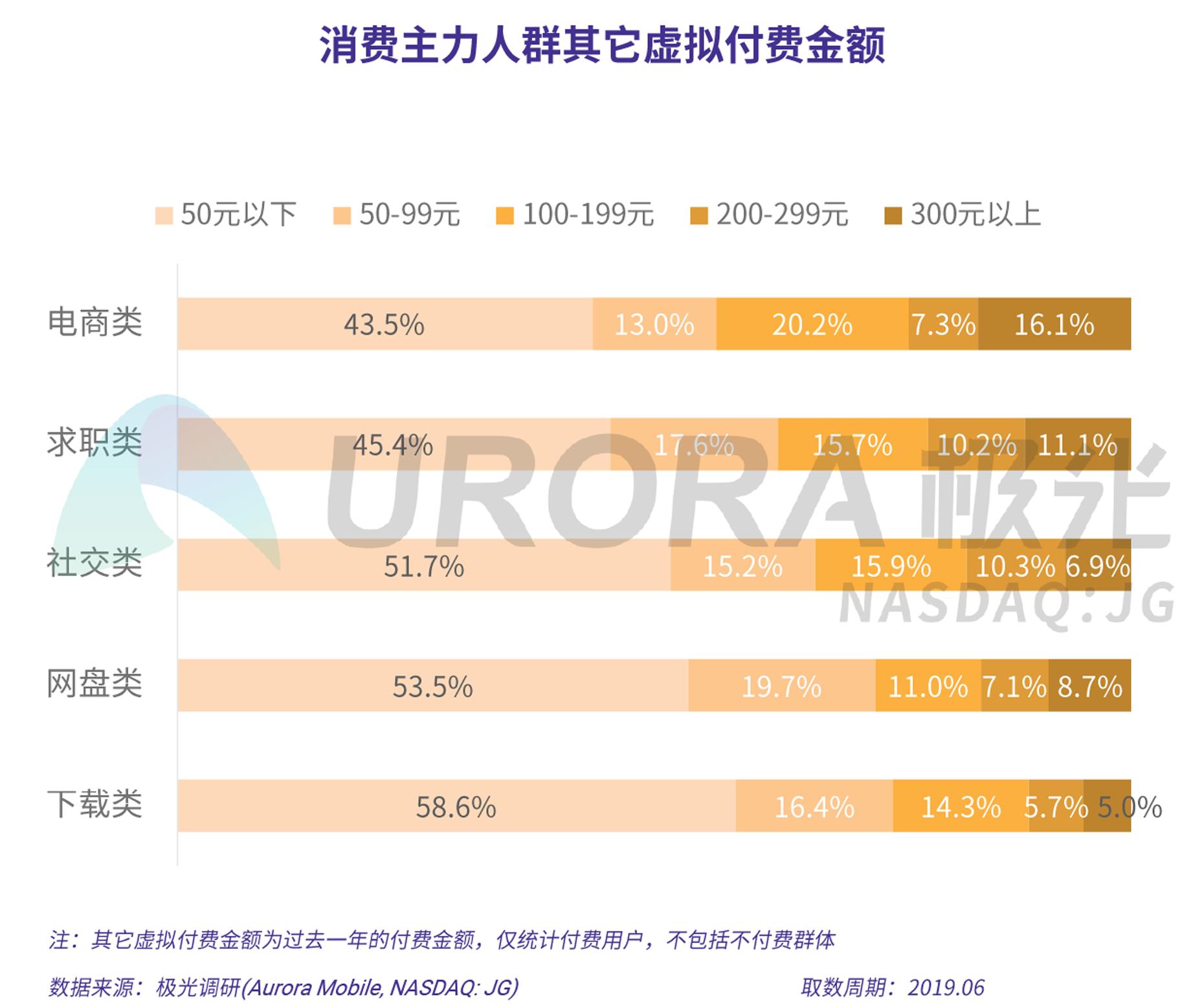 2019年消费主力人群虚拟产品付费研究报告-V5-22.png