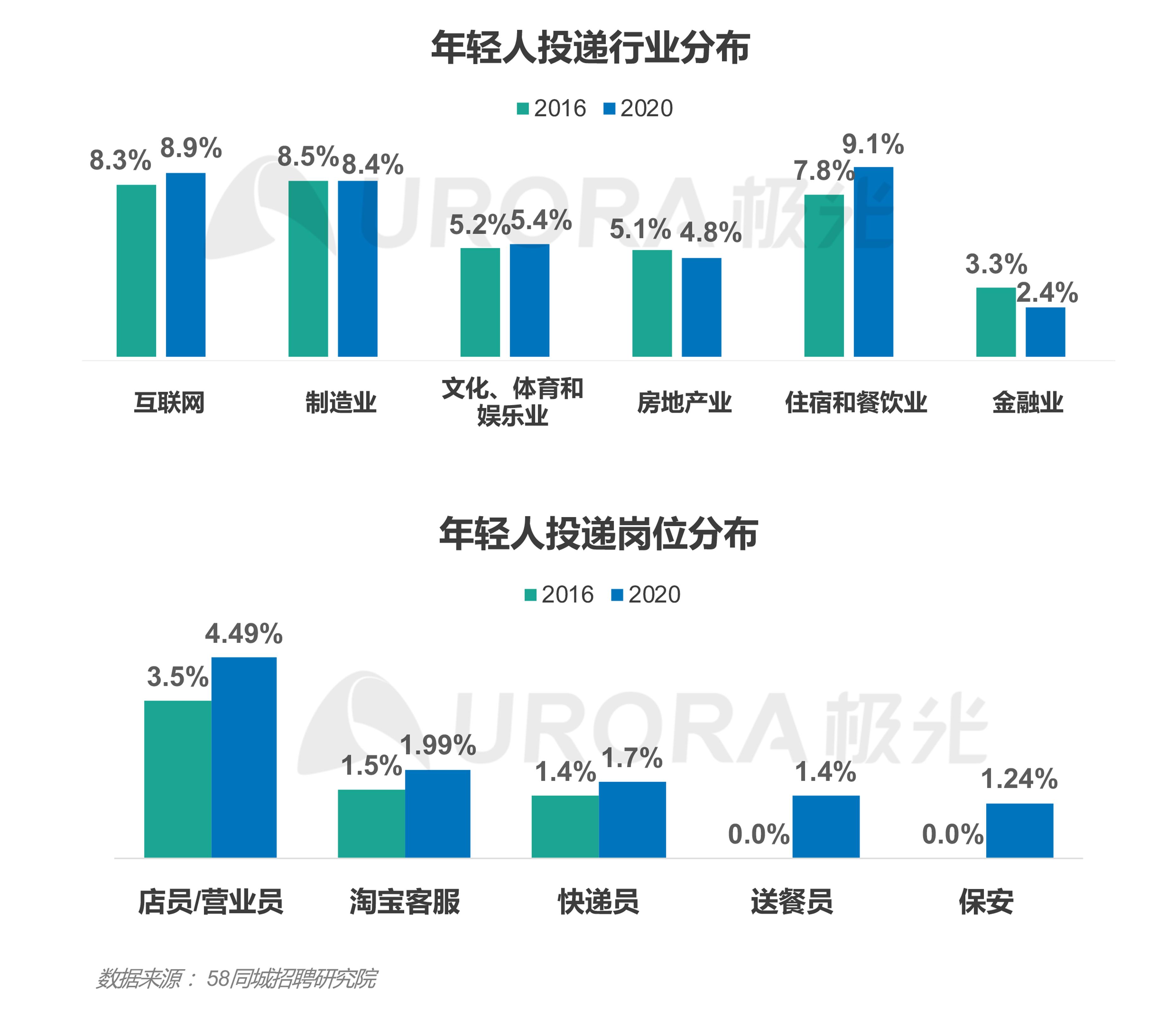 """""""超职季""""招聘行业报告-年轻人求职篇 (5).png"""