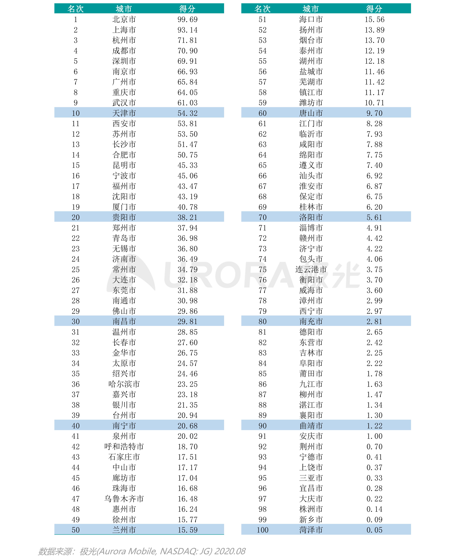 极光:互联网城市榜单 (38).png