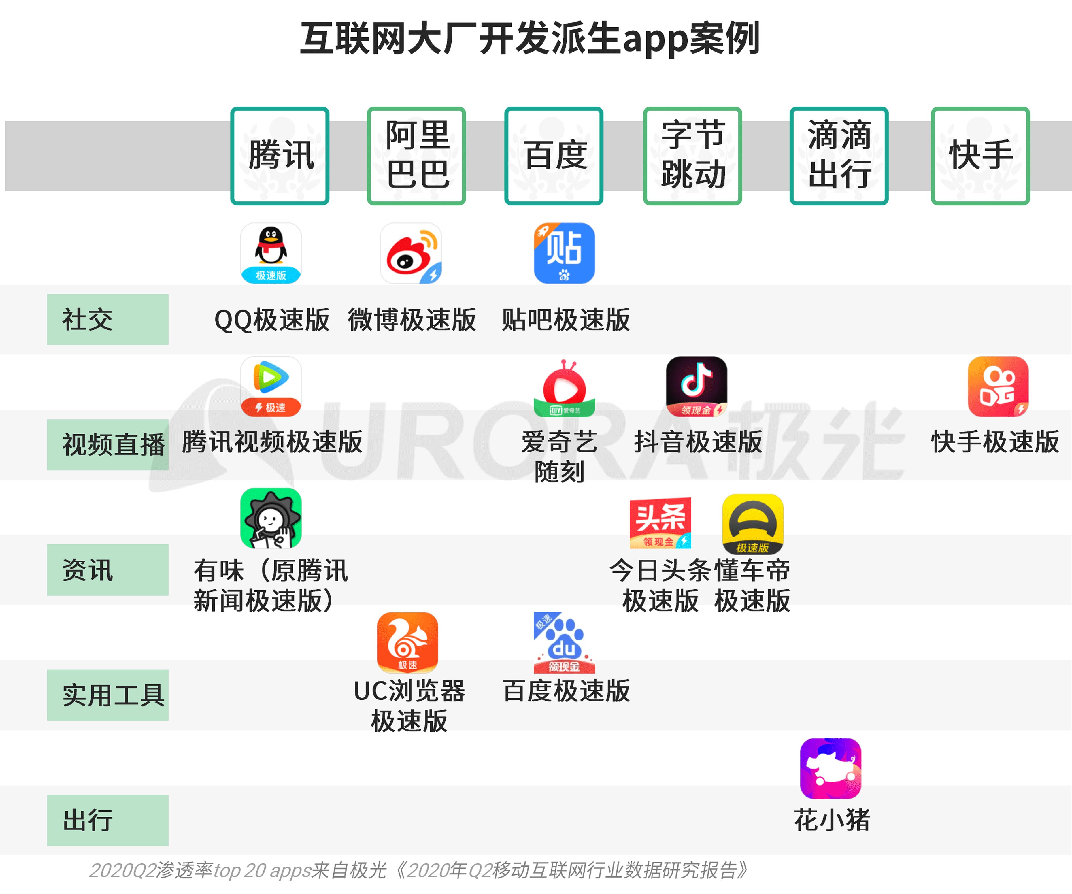 极光:移动互联网派生app研究报告 (3).png