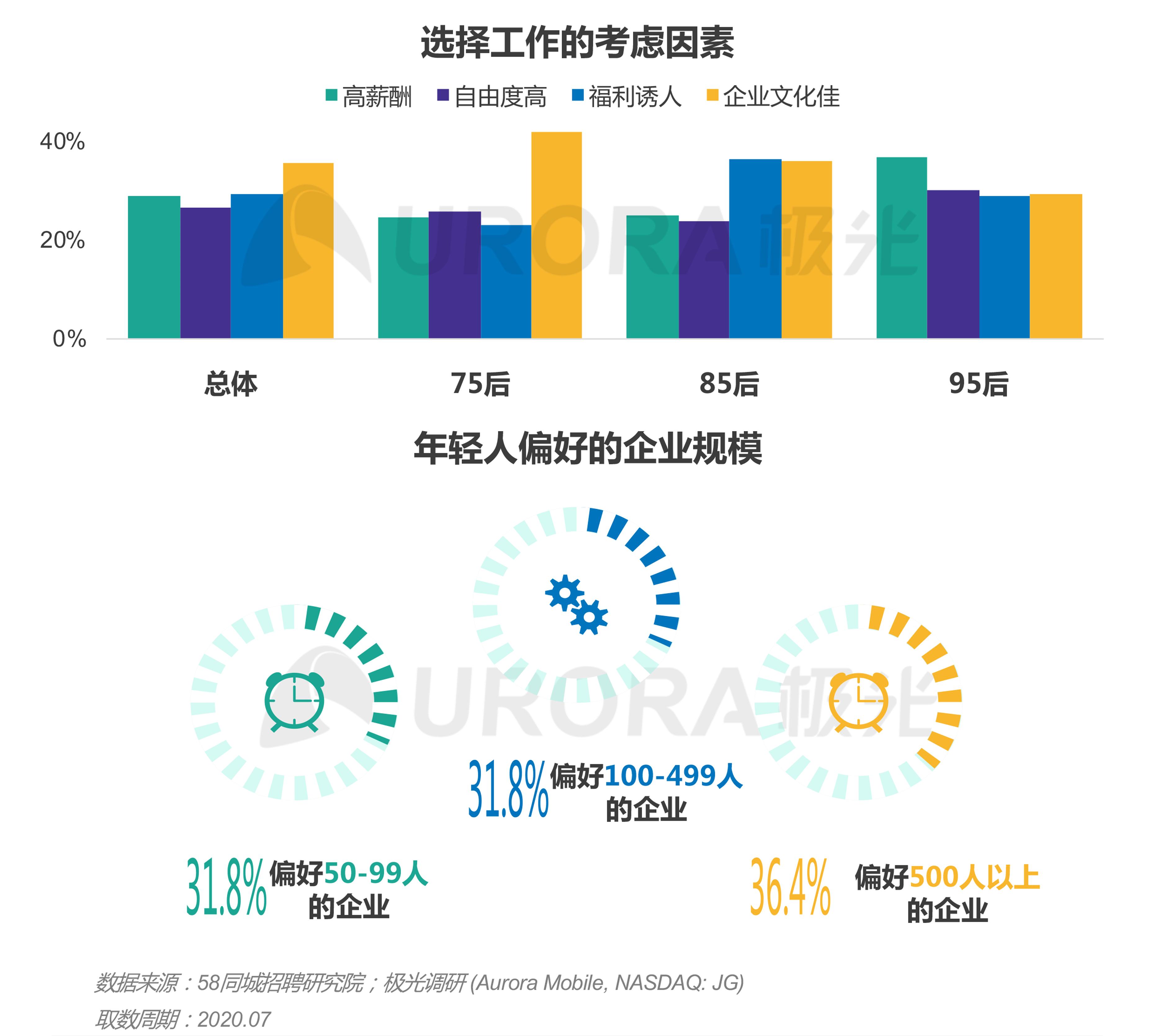 """""""超职季""""招聘行业报告-年轻人求职篇 (7).png"""