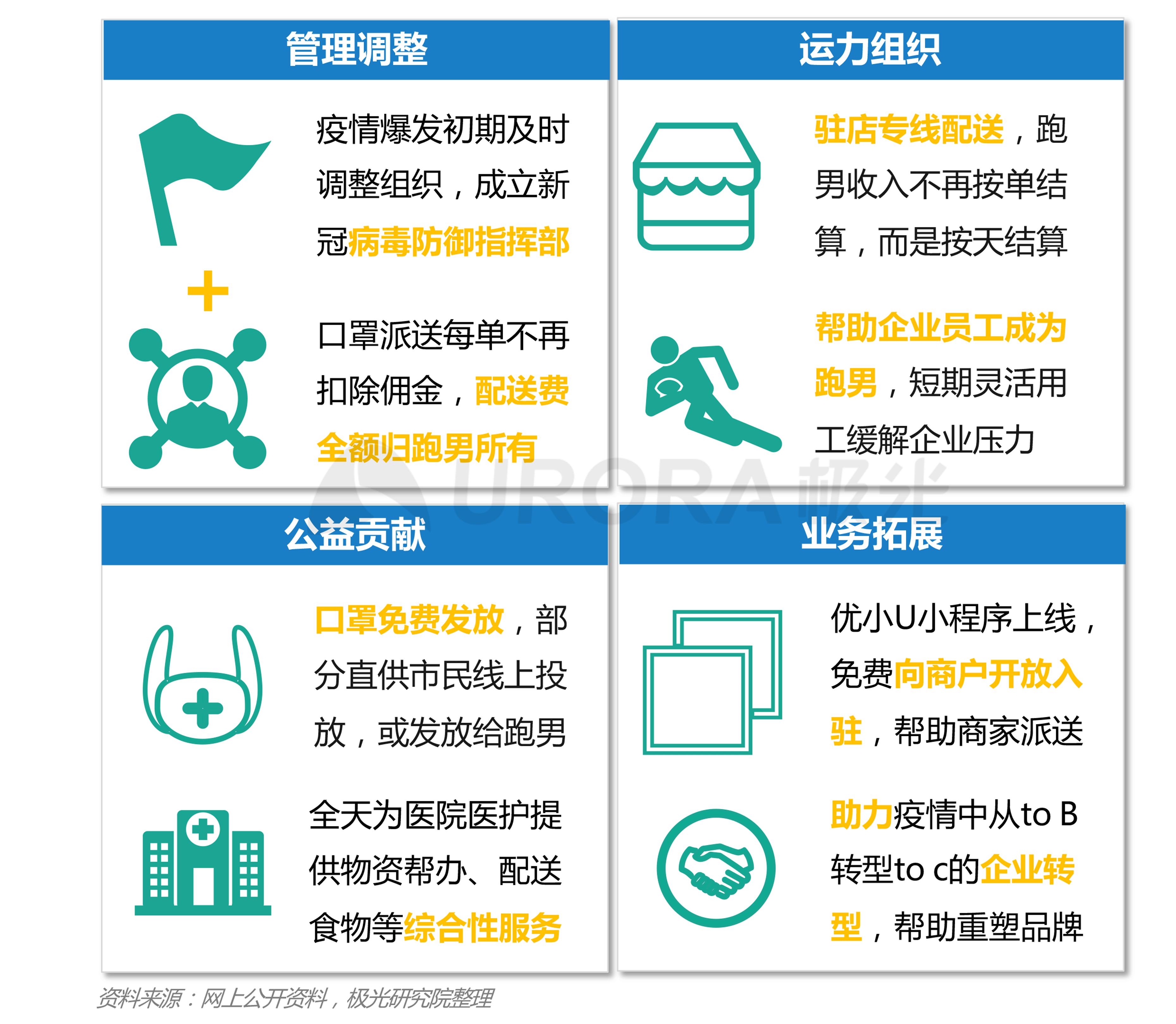 极光:2020年疫情后跑腿行业研究报告 (10).png