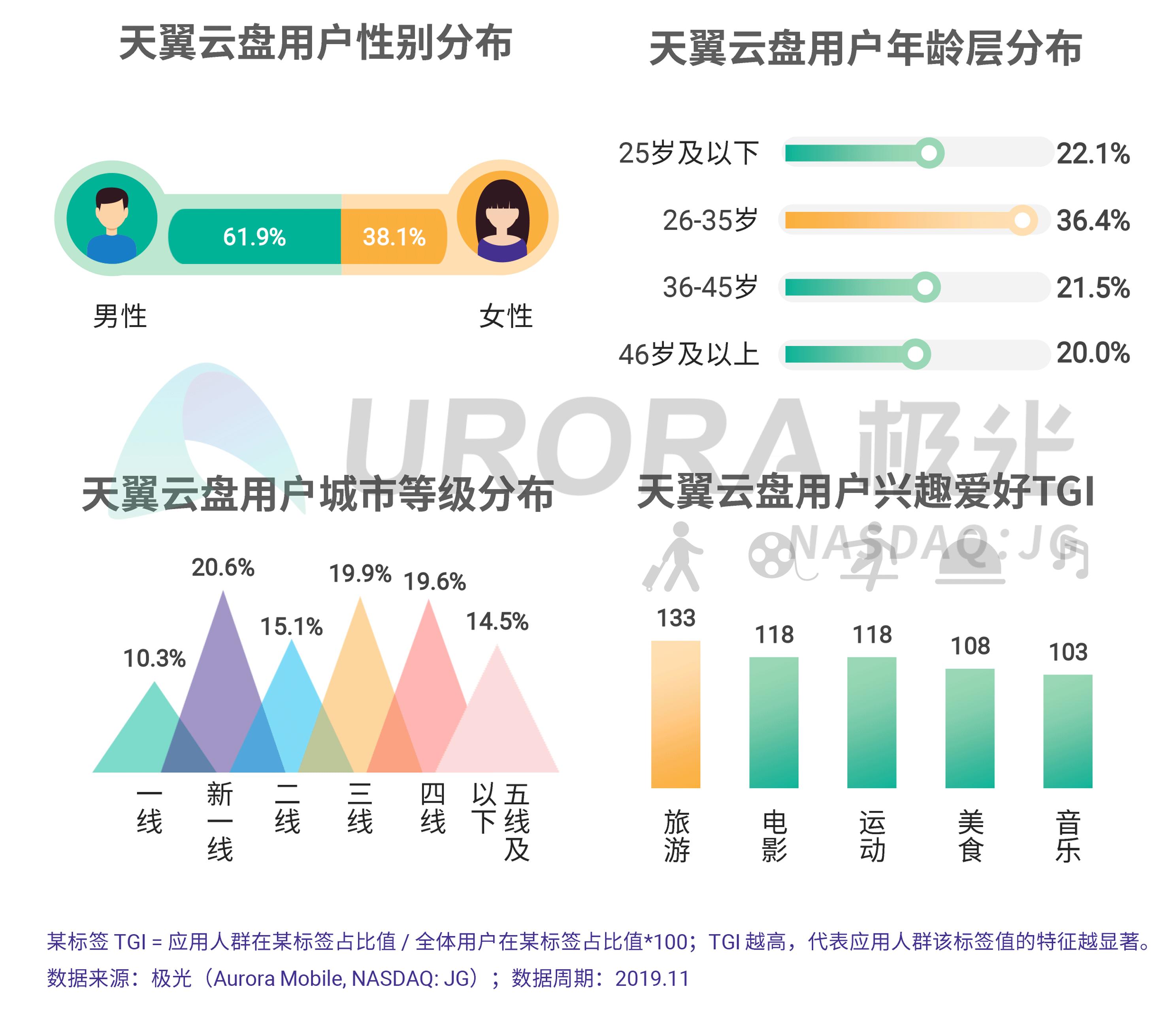JIGUANG-个人网盘行业研究报告-final---切图版2-21.png