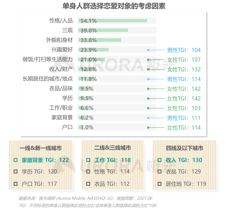 2021当代青年婚恋状态研究报告v1.1-11.png