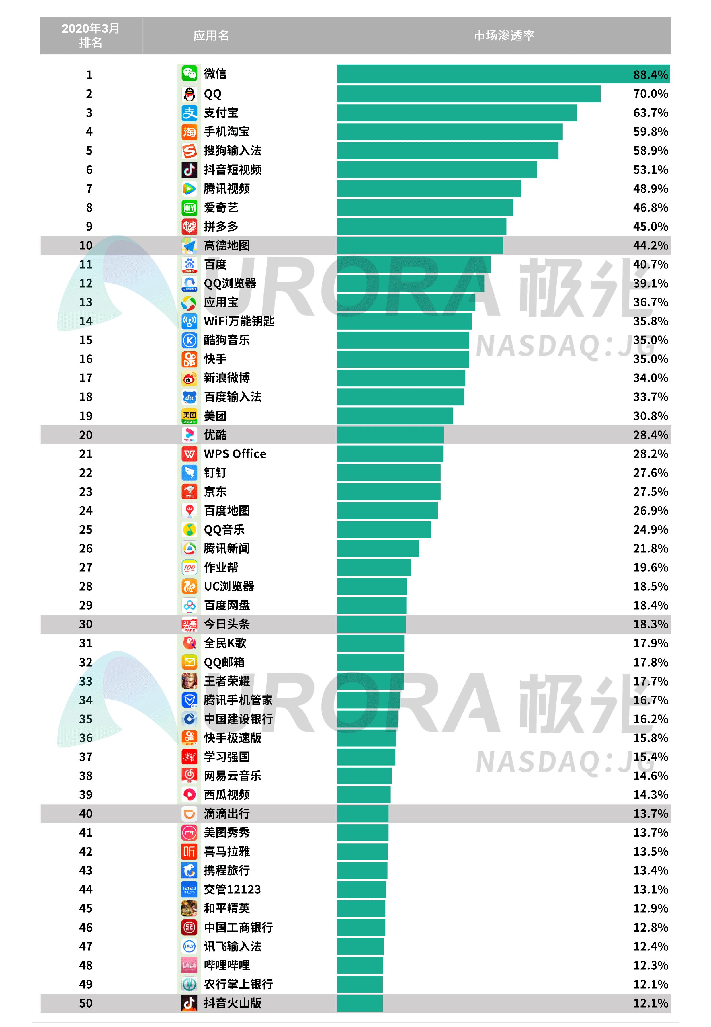 极光:2020年Q1 app榜单 (40).png