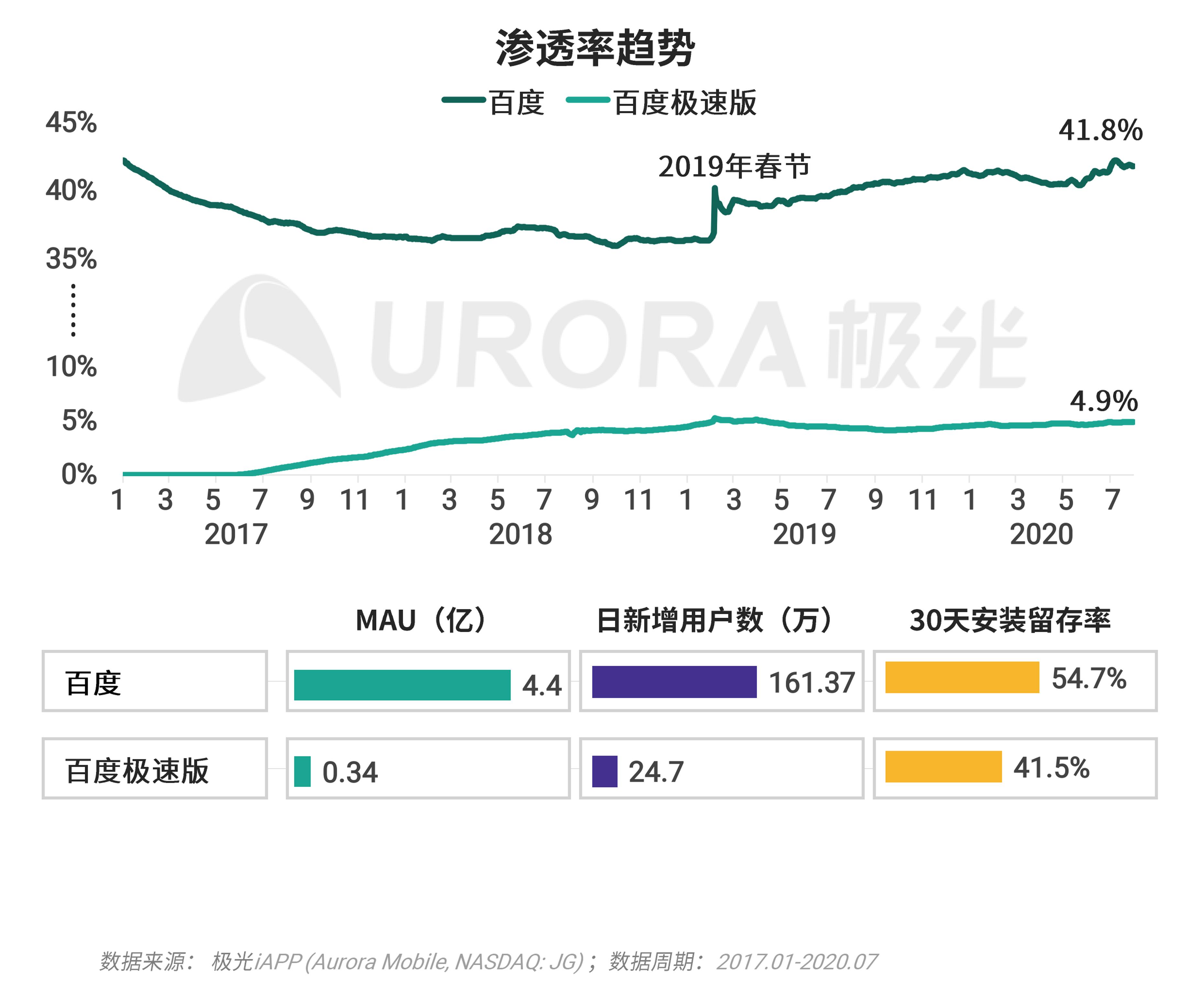 极光:移动互联网派生app研究报告 (16).png