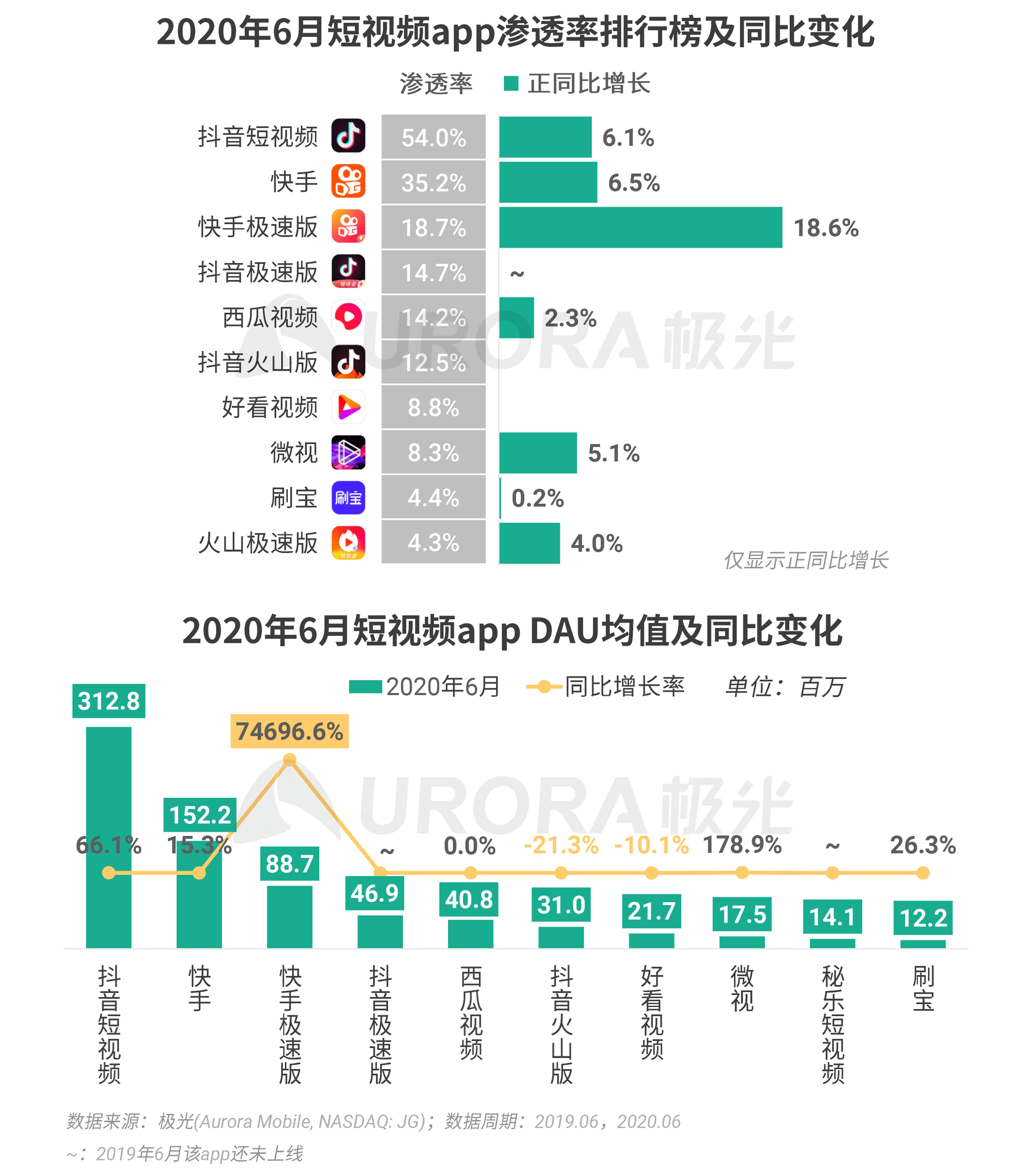 极光:2020Q2互联网行业数据研究报告 (16).png