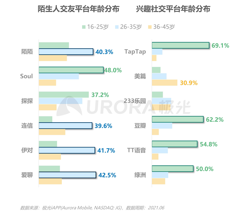 2021当代青年婚恋状态研究报告v1.1-18.png