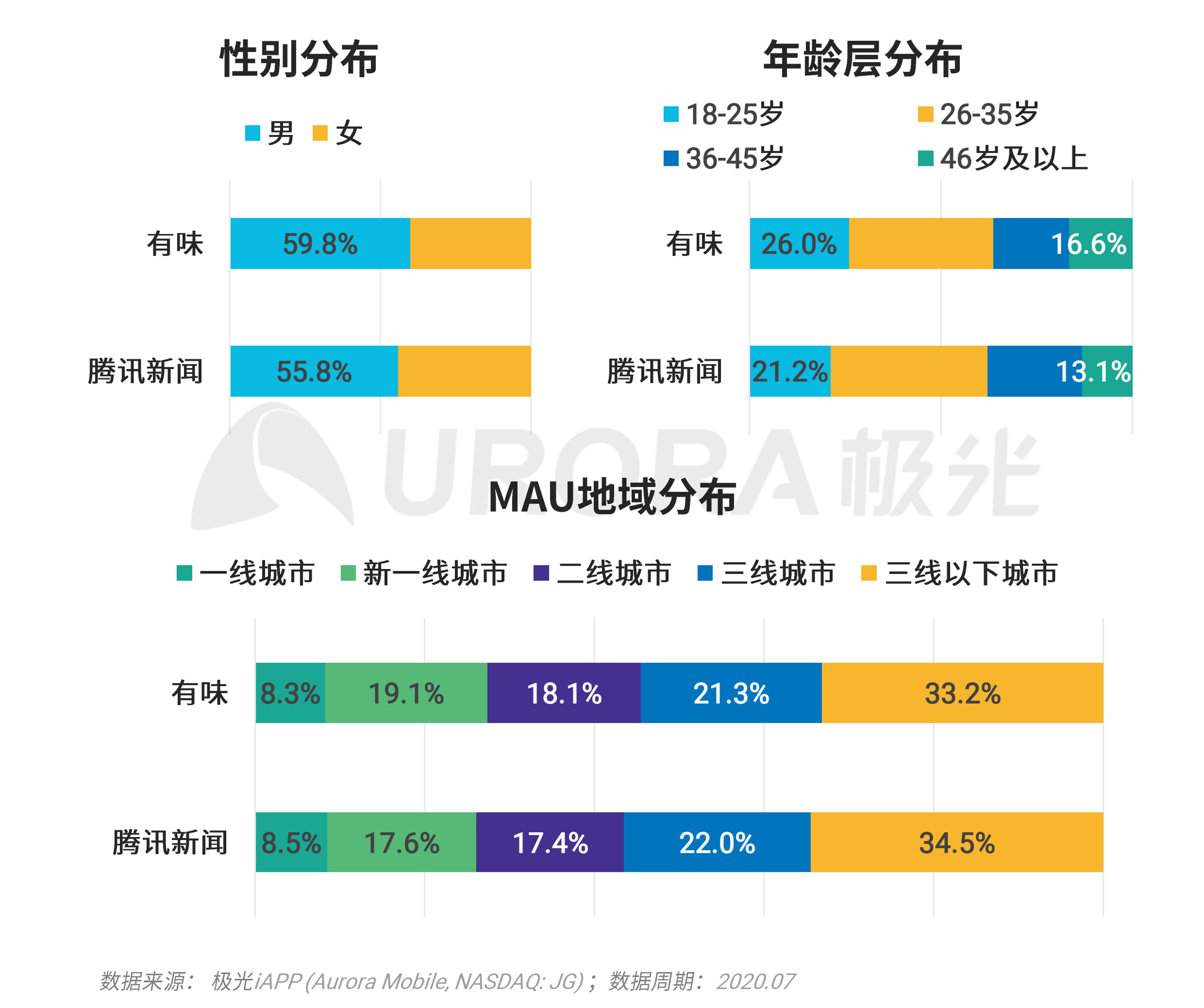 极光:移动互联网派生app研究报告 (24).png