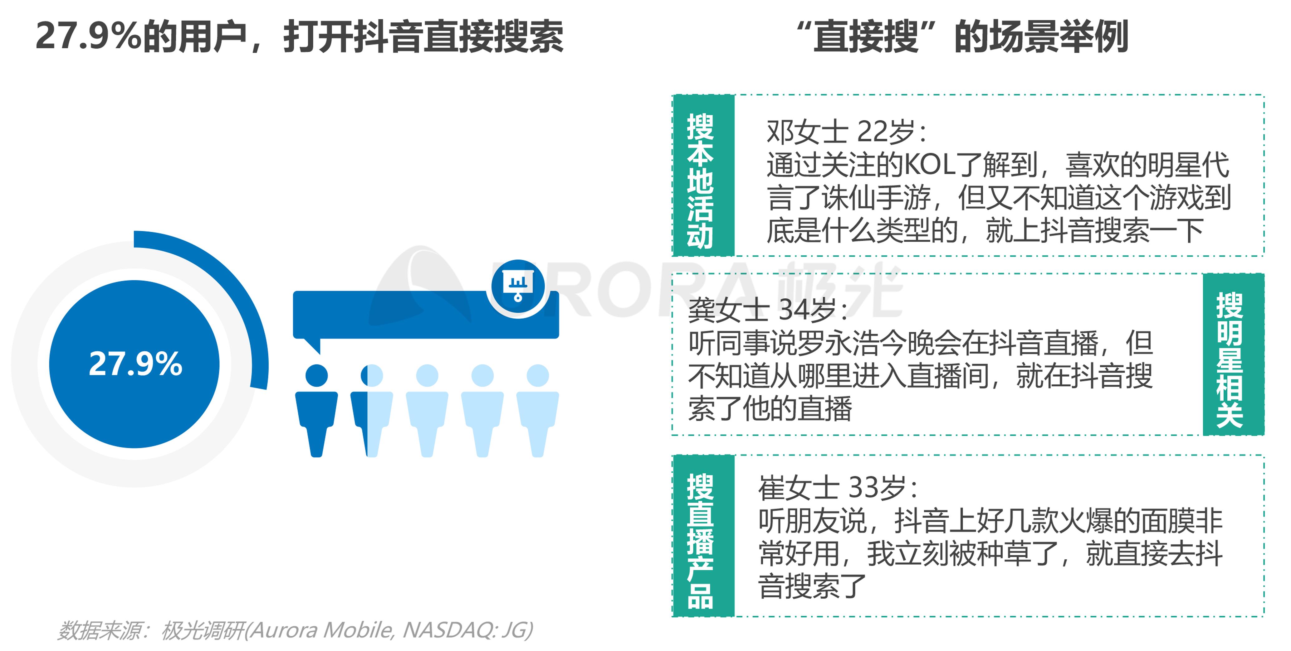 极光:内容生态搜索趋势报告png (26).png