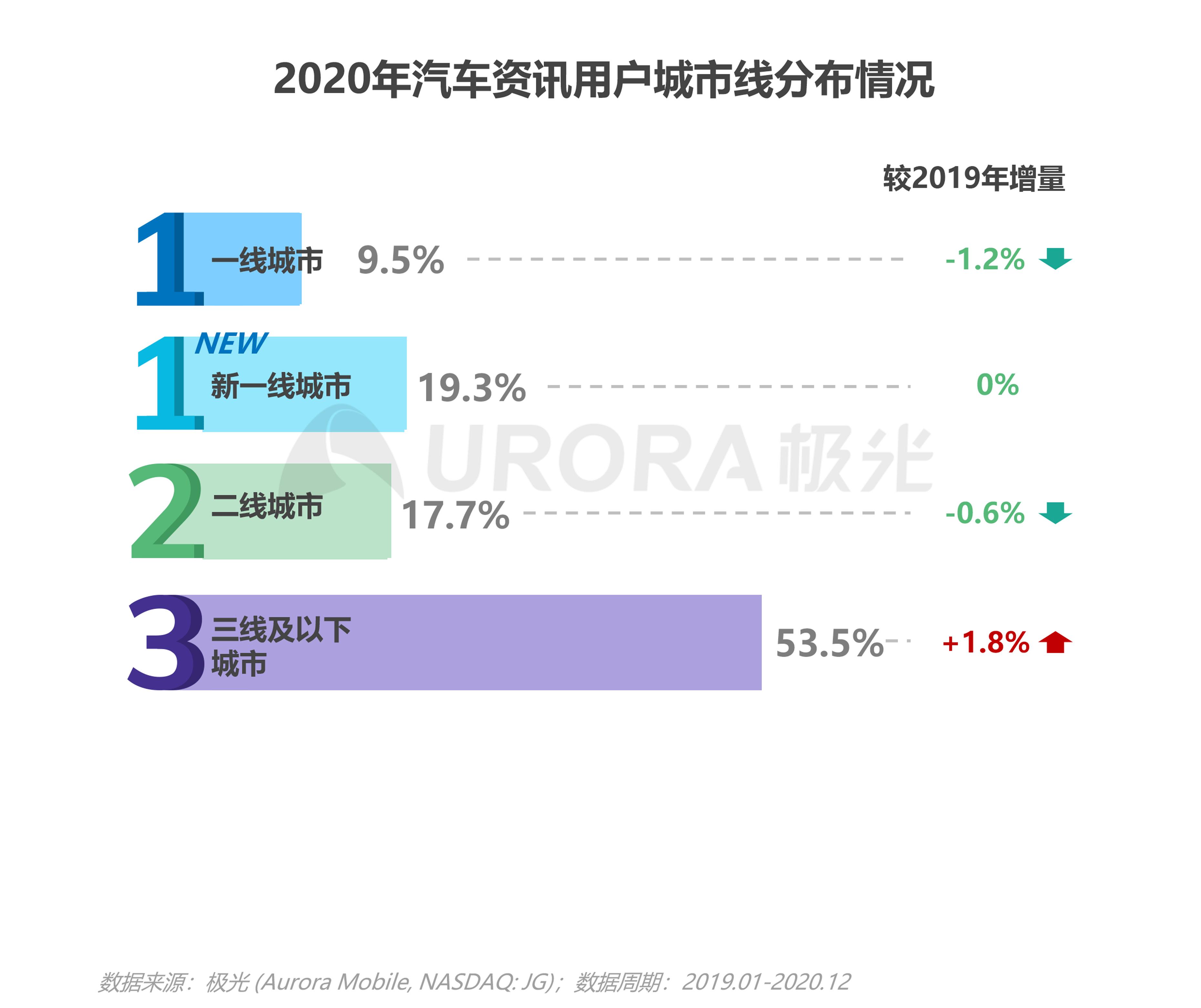 极光:汽车资讯行业洞察 (12).png
