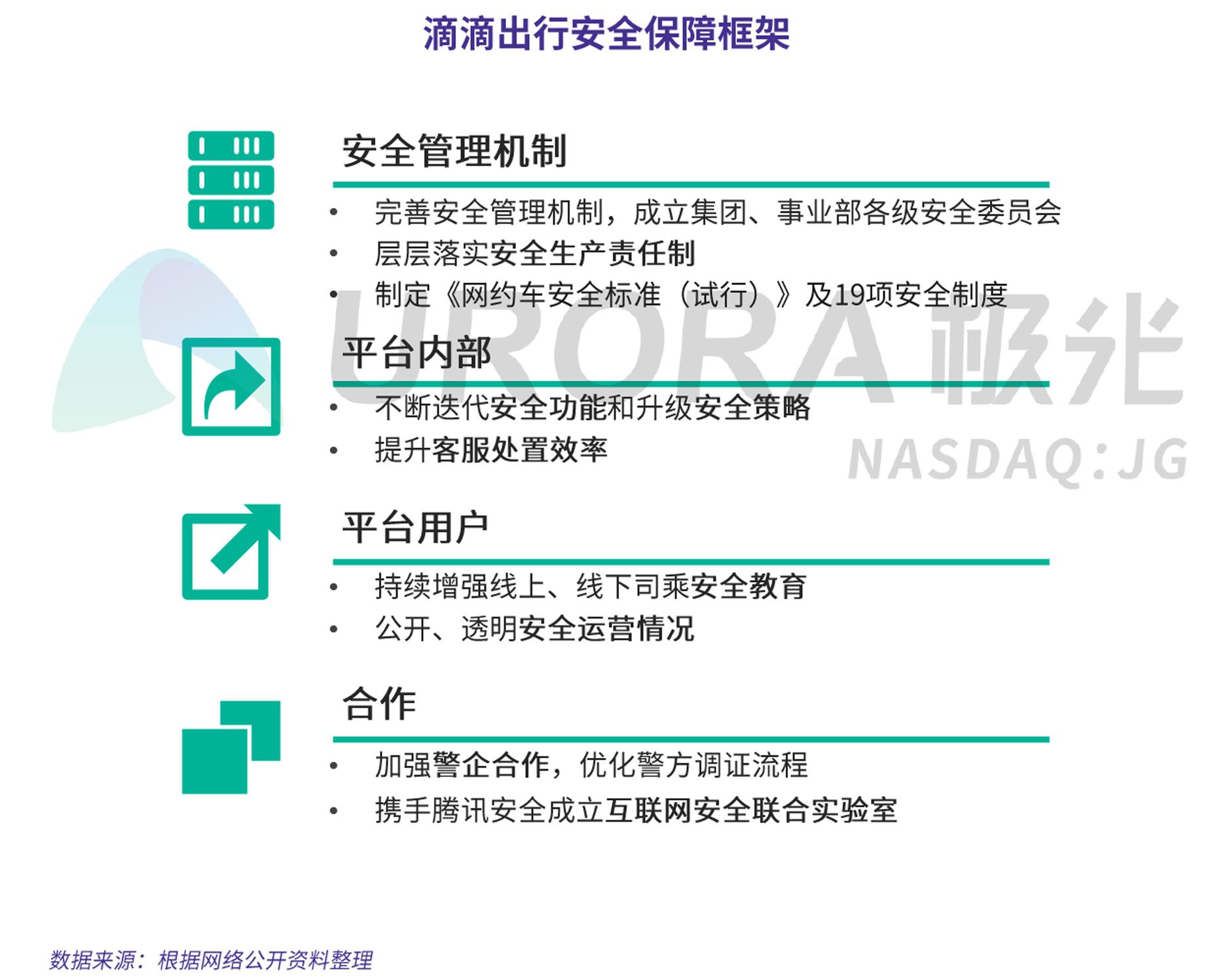 JIGUANG-网约车出行安全用户信心研究-新版-V4-6.png
