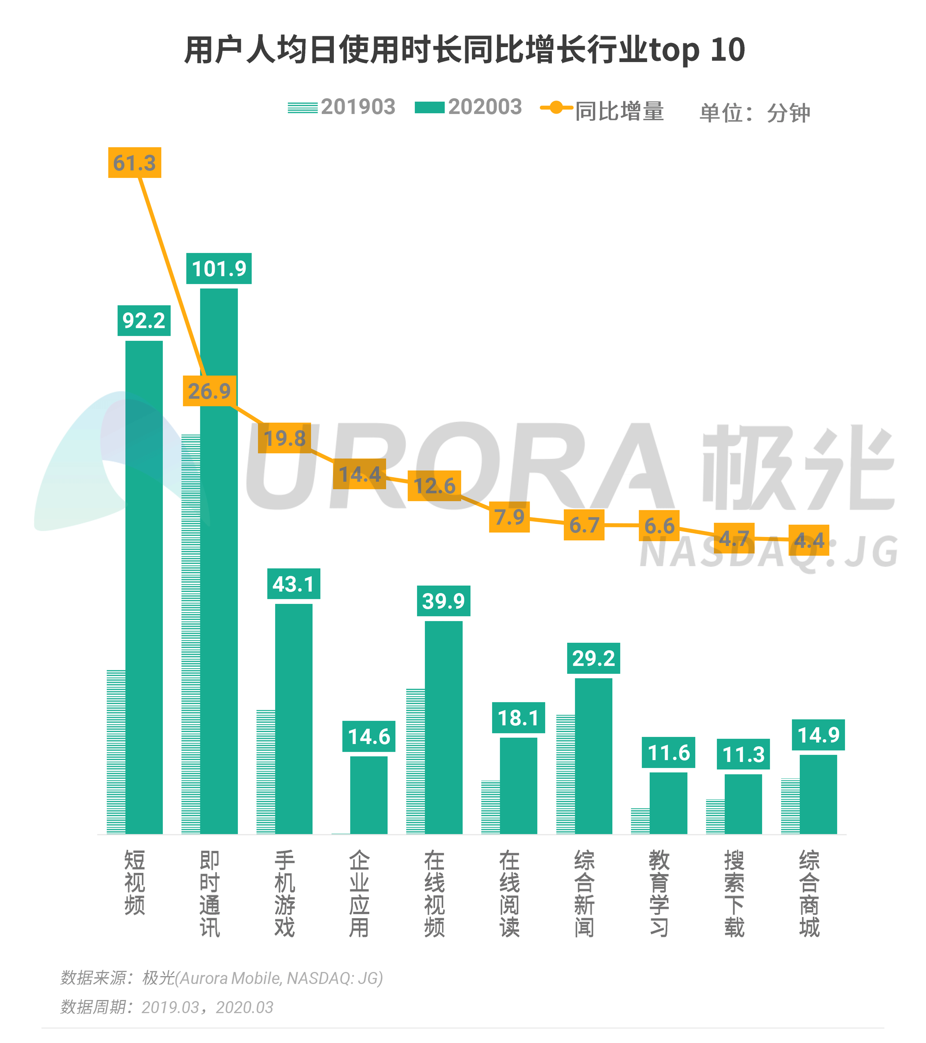 极光:2020年Q1 app榜单 (4).png