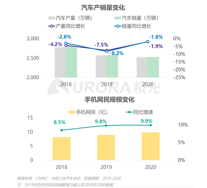 """汽车行业""""新造节""""营销趋势研究报告【定稿】-13.png"""