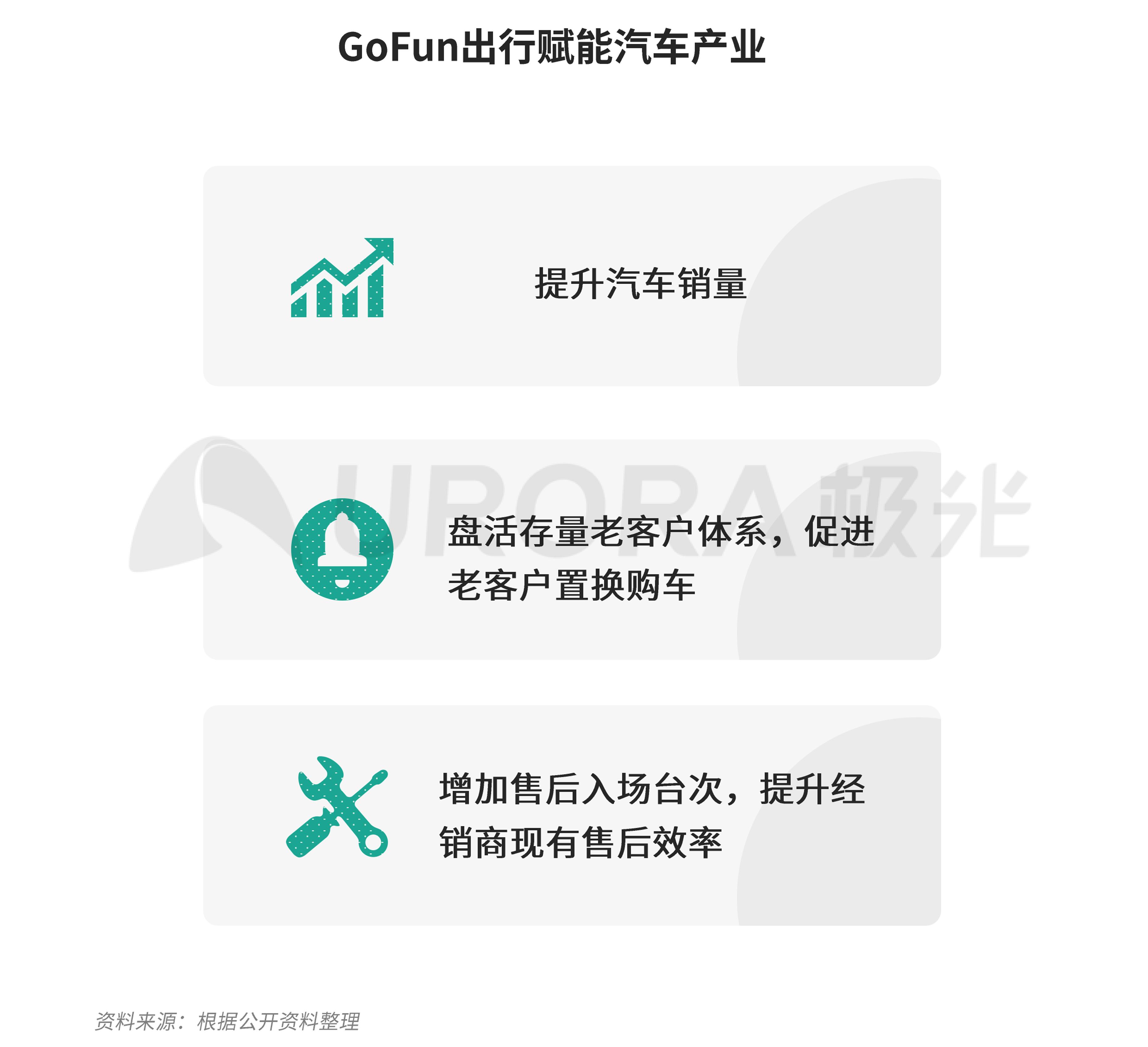 极光:汽车产业新格局 (28).png
