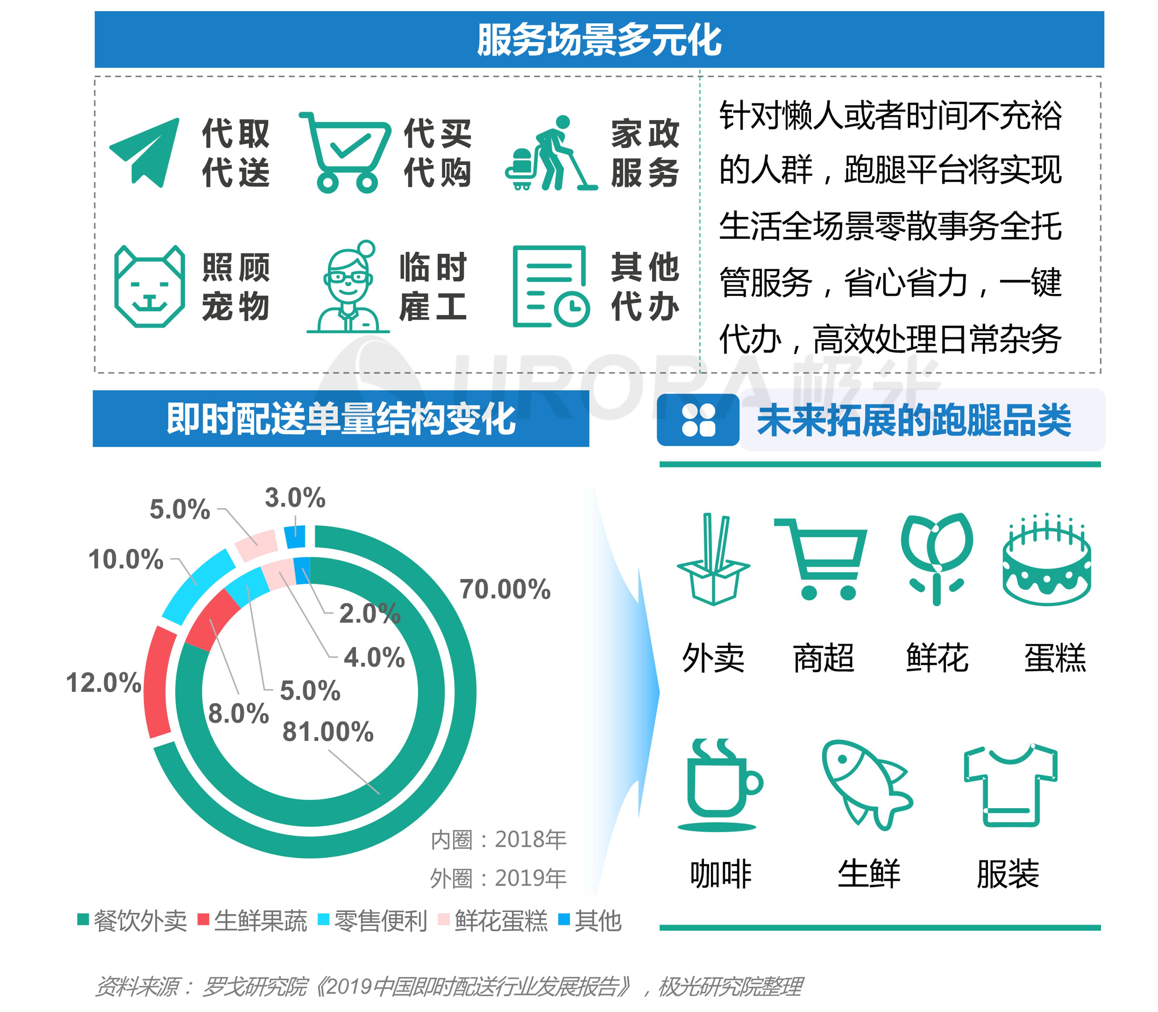 极光:2020年疫情后跑腿行业研究报告 (17).png