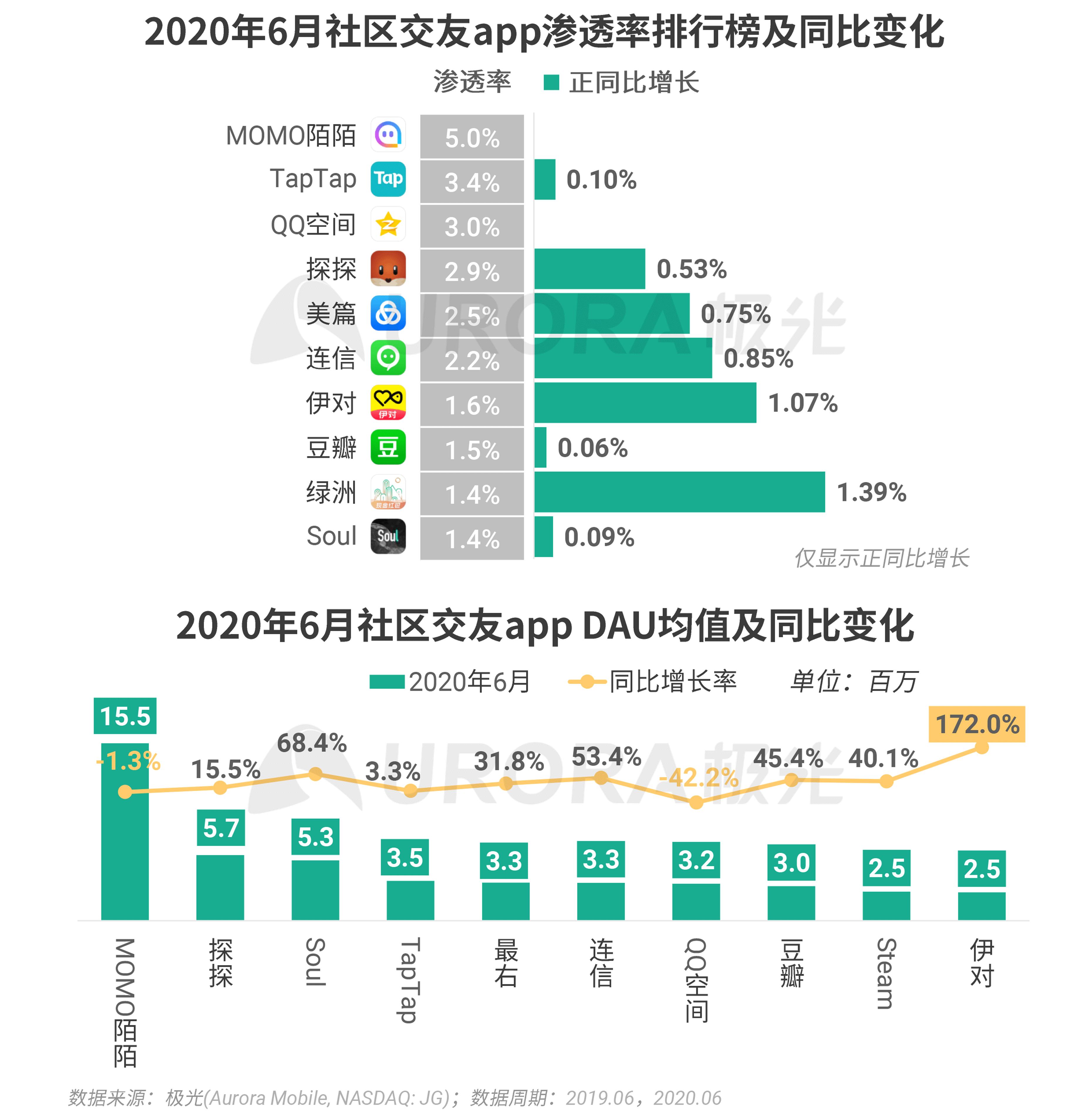 极光:2020Q2互联网行业数据研究报告 (32).png