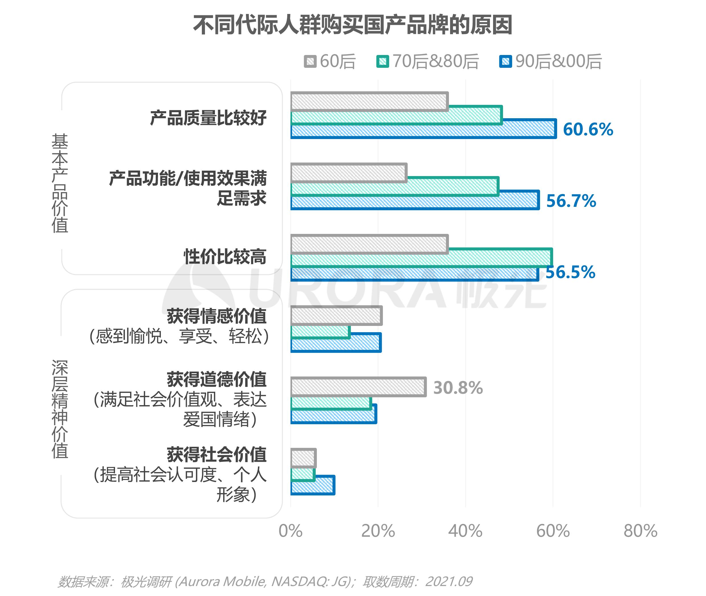 2021新青年国货消费研究报告V4-22.png