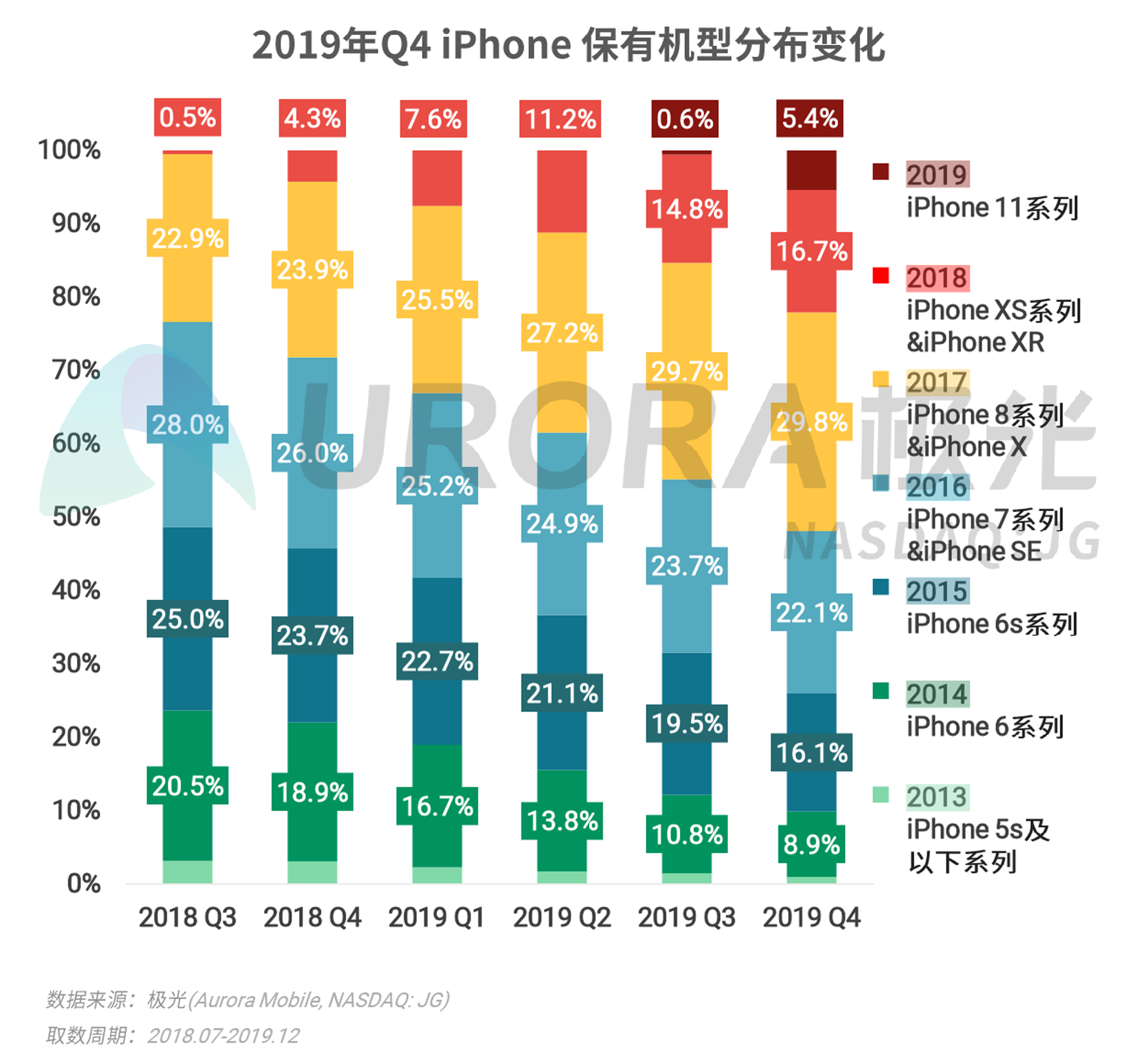 2019年Q4智能手机行业研究报告-V4---加粗版-15.png