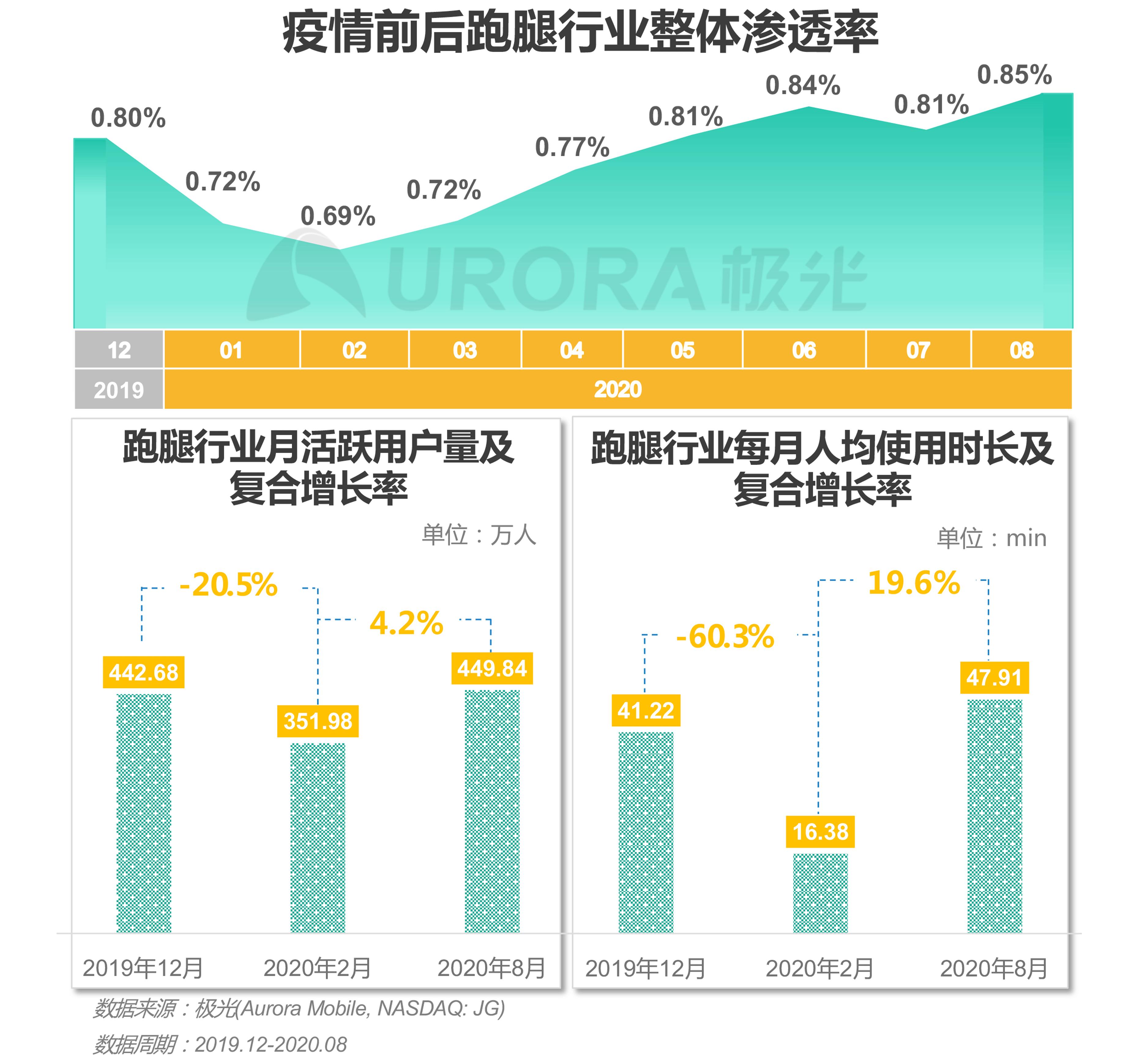 极光:2020年疫情后跑腿行业研究报告 (6).png