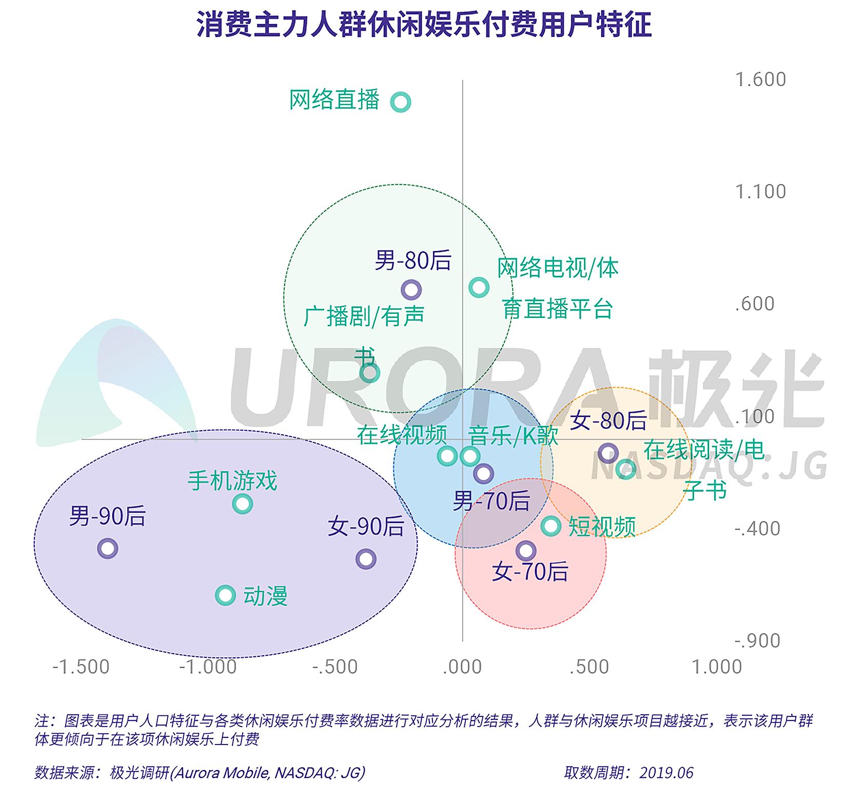2019年消费主力人群虚拟产品付费研究报告-V5-24.png