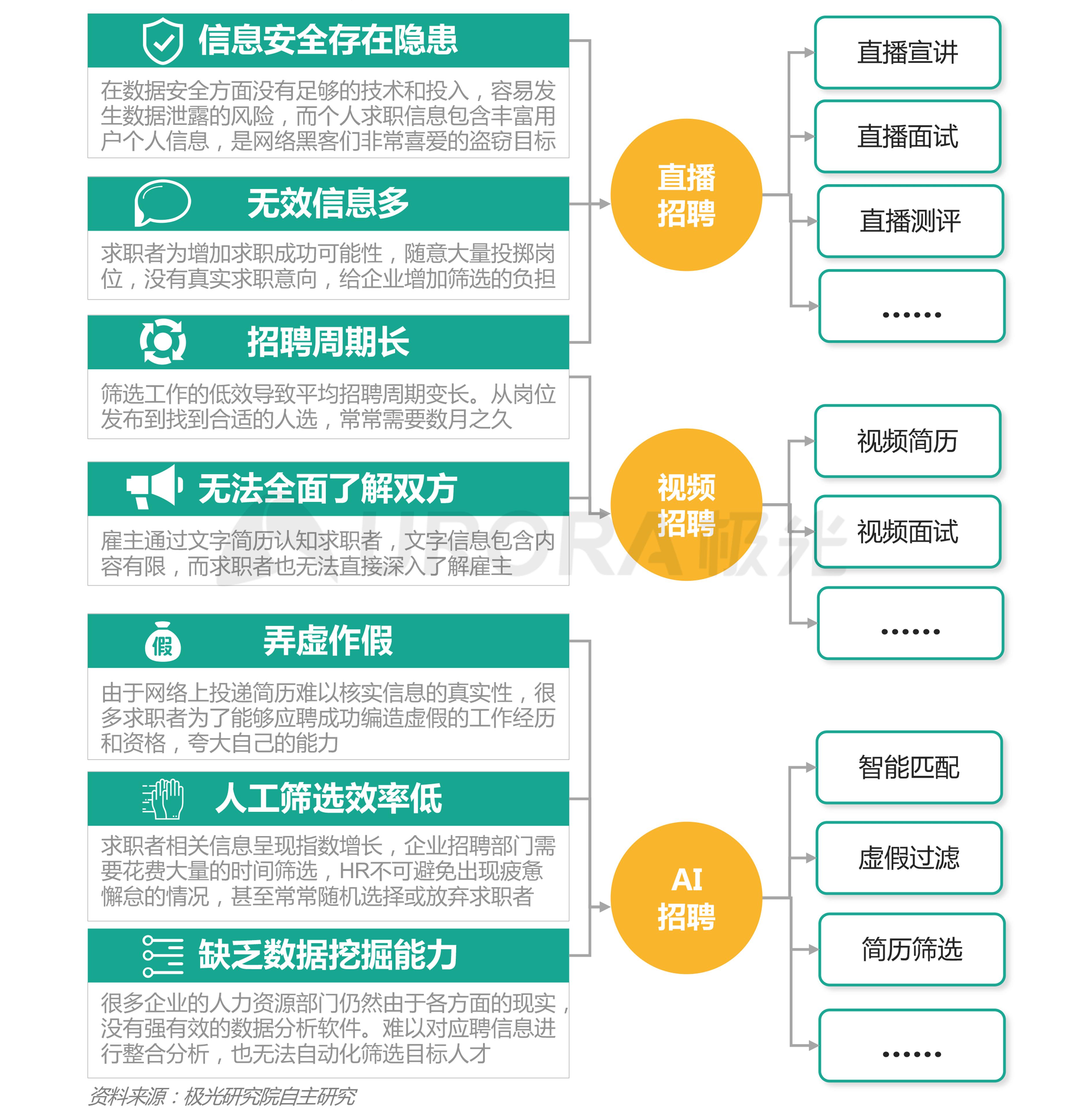 """""""超职季""""招聘行业报告-技术篇 (3).png"""