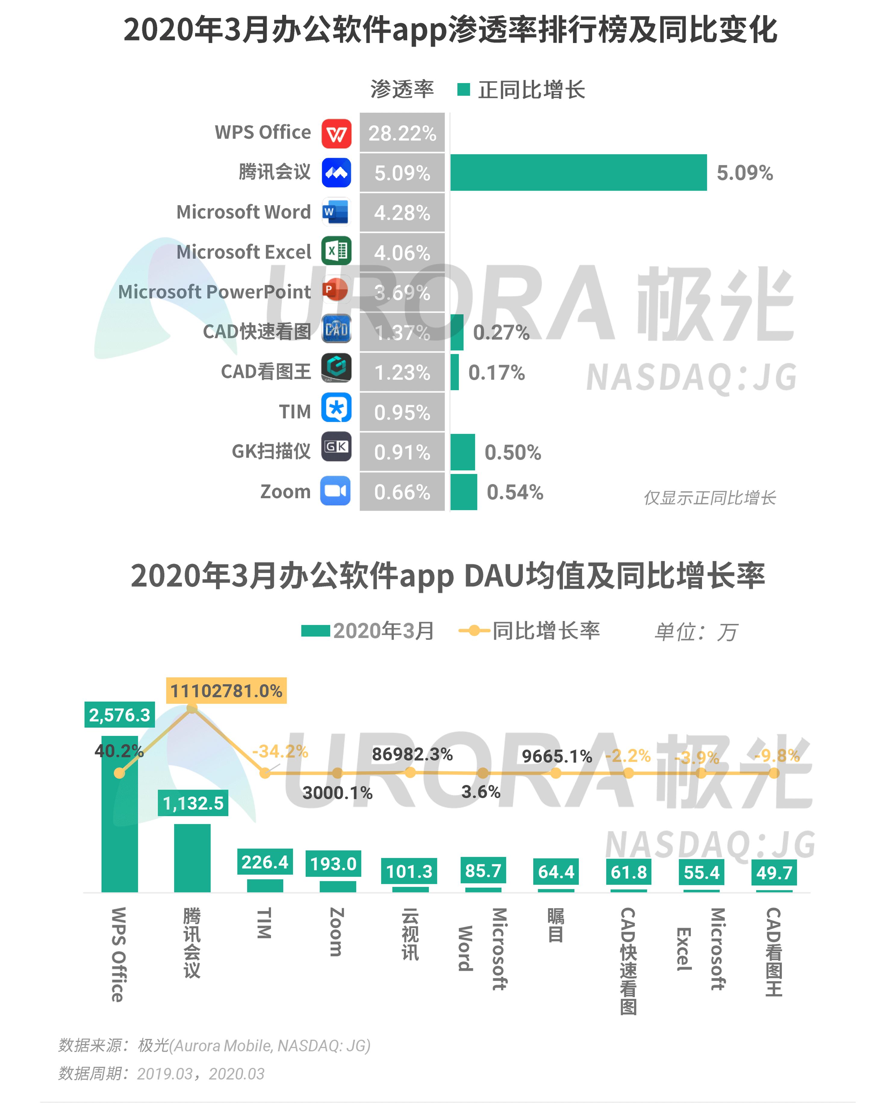 极光:2020年Q1 app榜单 (37).png