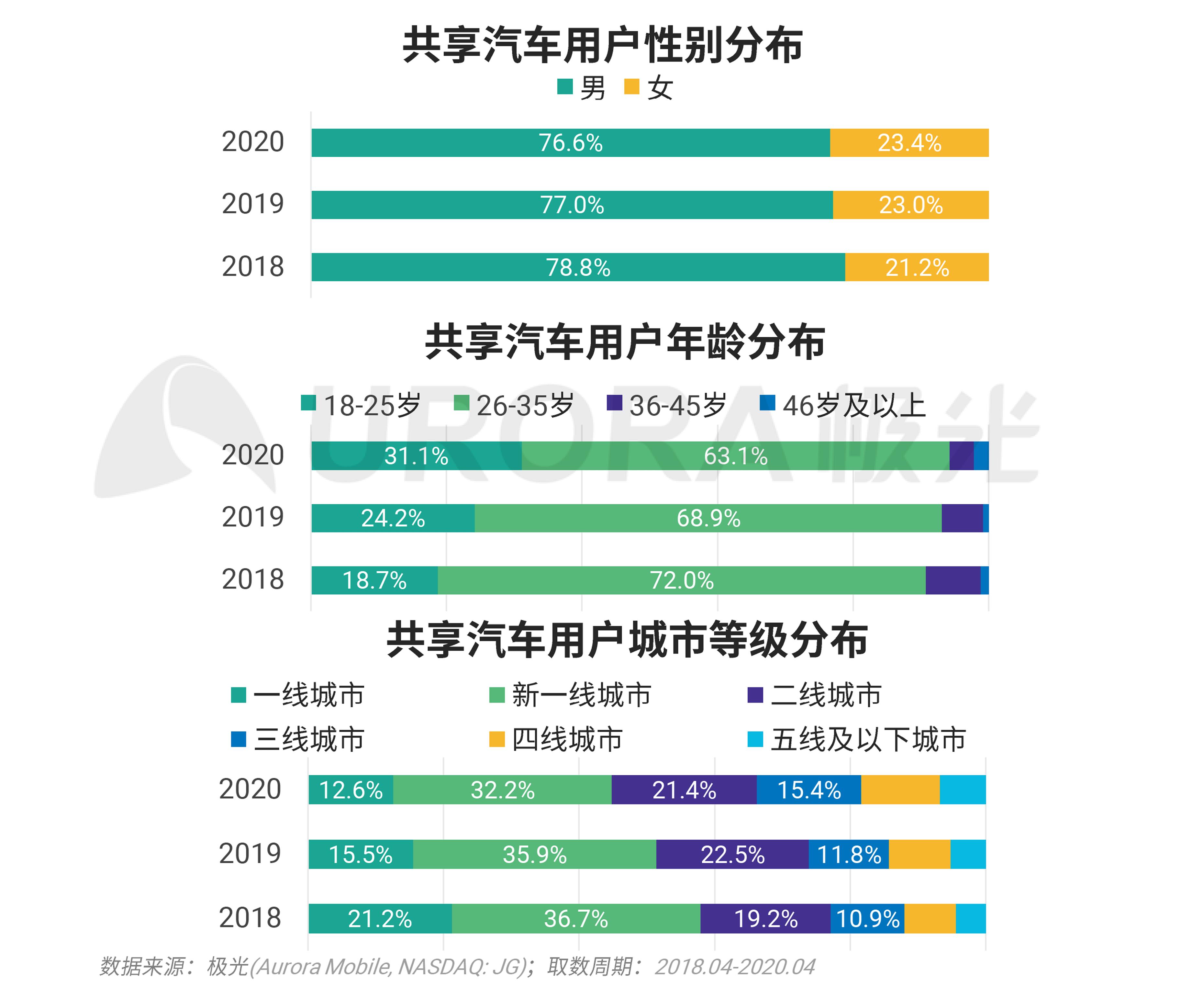极光:汽车产业新格局 (19).png