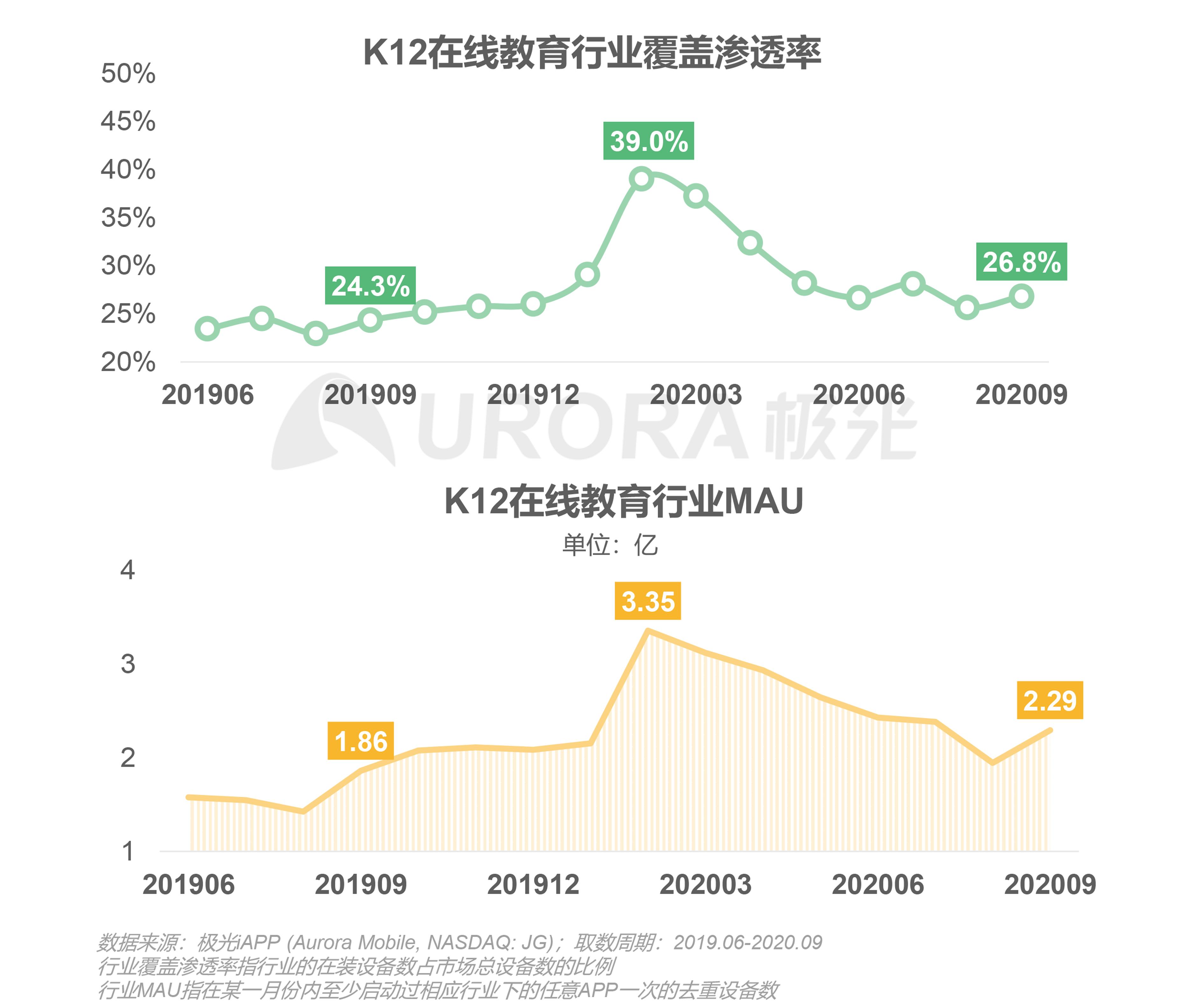 极光:中国在线青少儿英语教育行业研究报告 (3).png