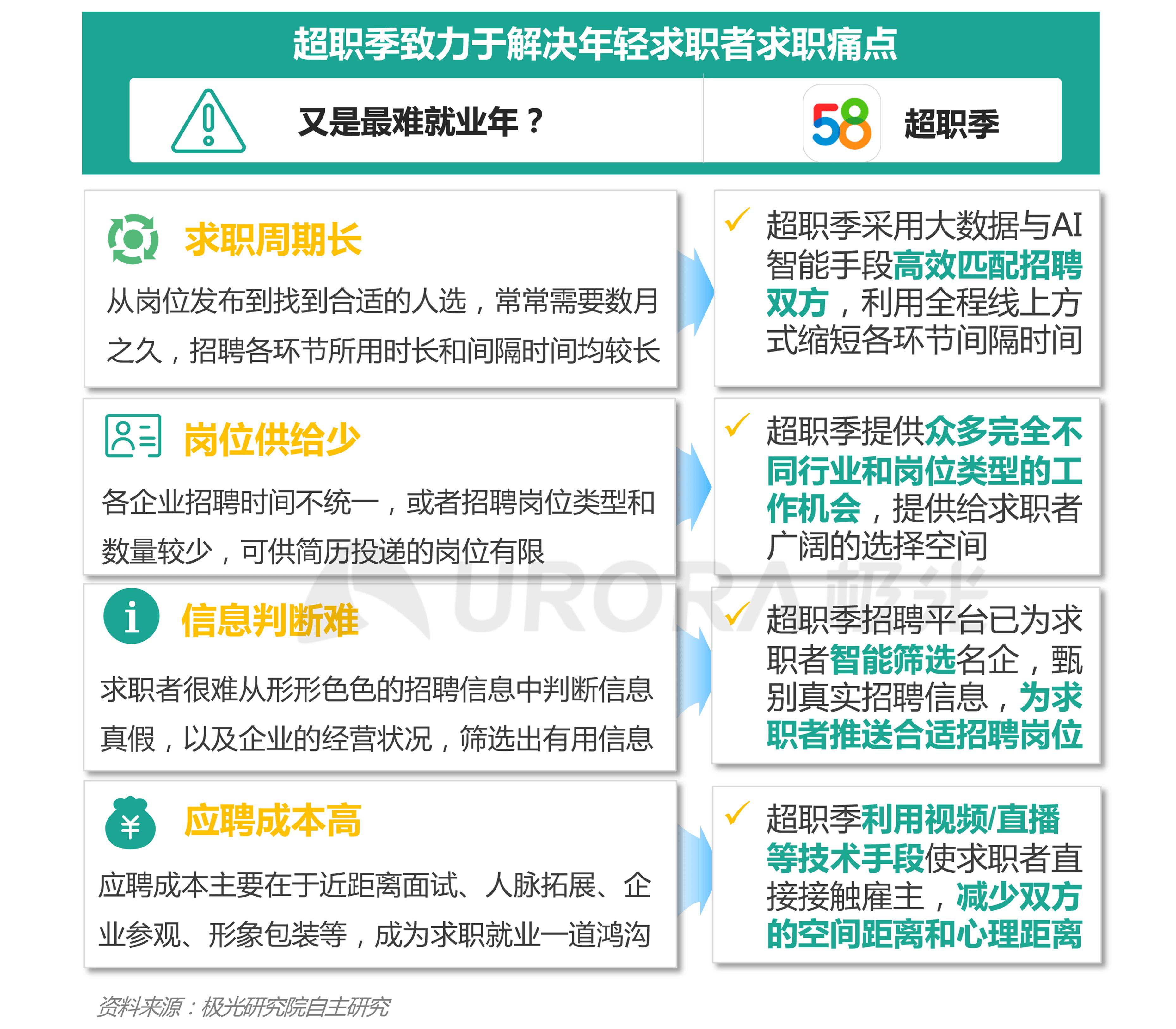 """""""超职季""""招聘行业报告-年轻人求职篇 (3).png"""