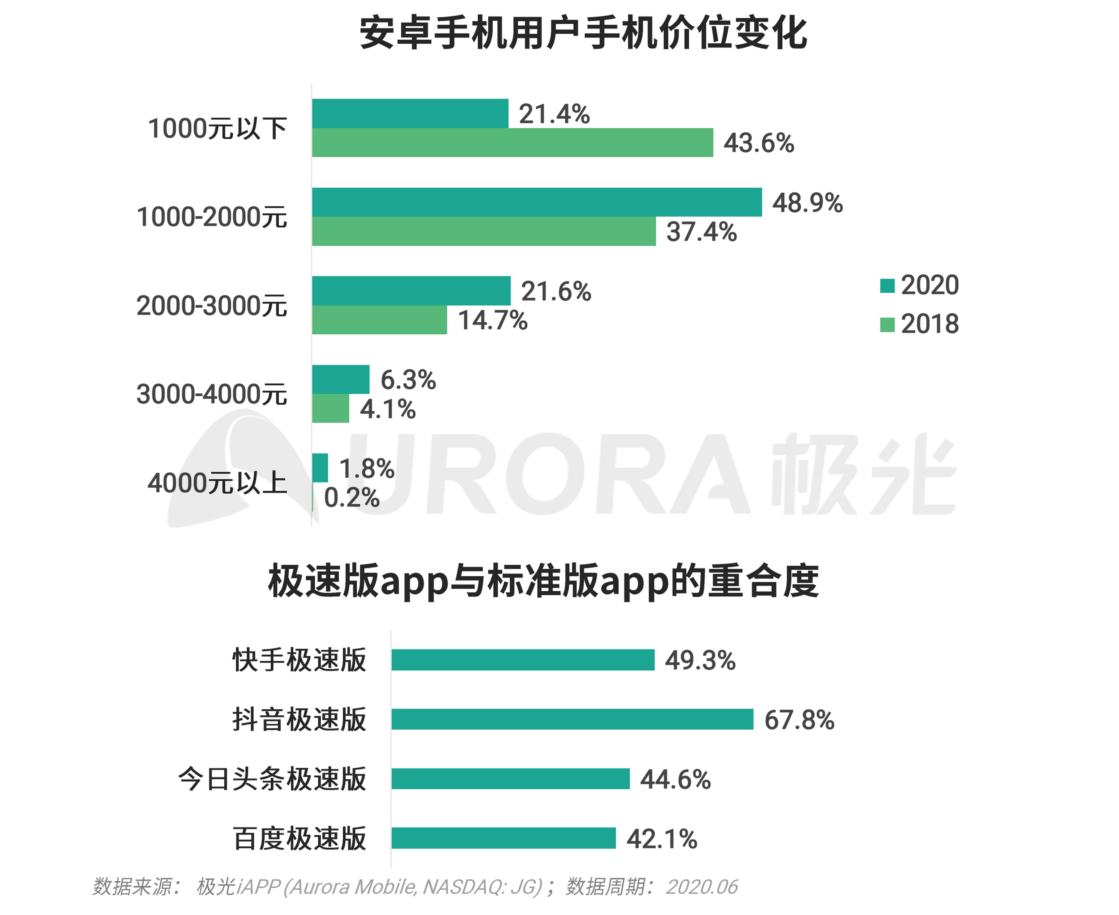 极光:移动互联网派生app研究报告 (8).png