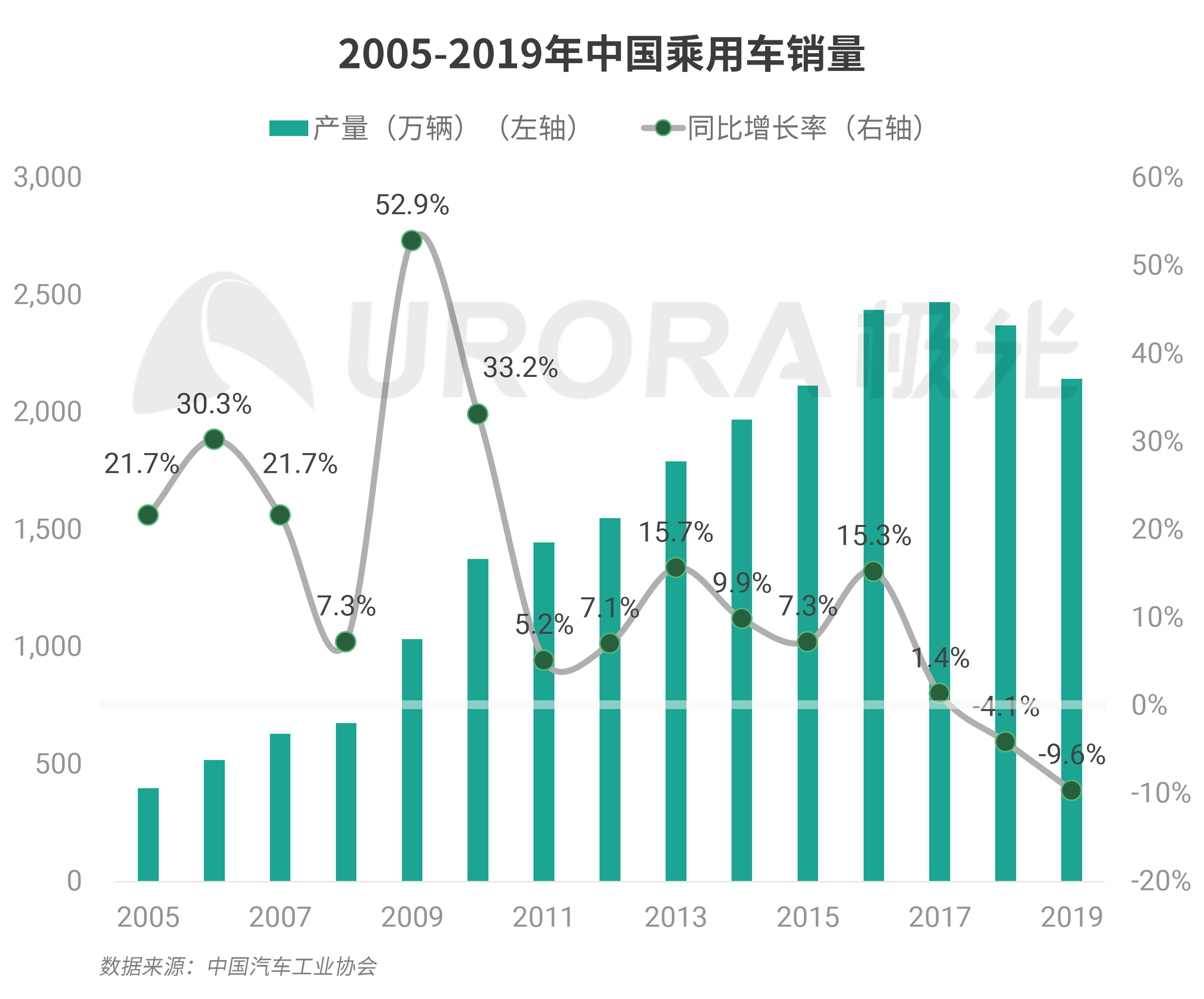 极光:汽车产业新格局 (2).png