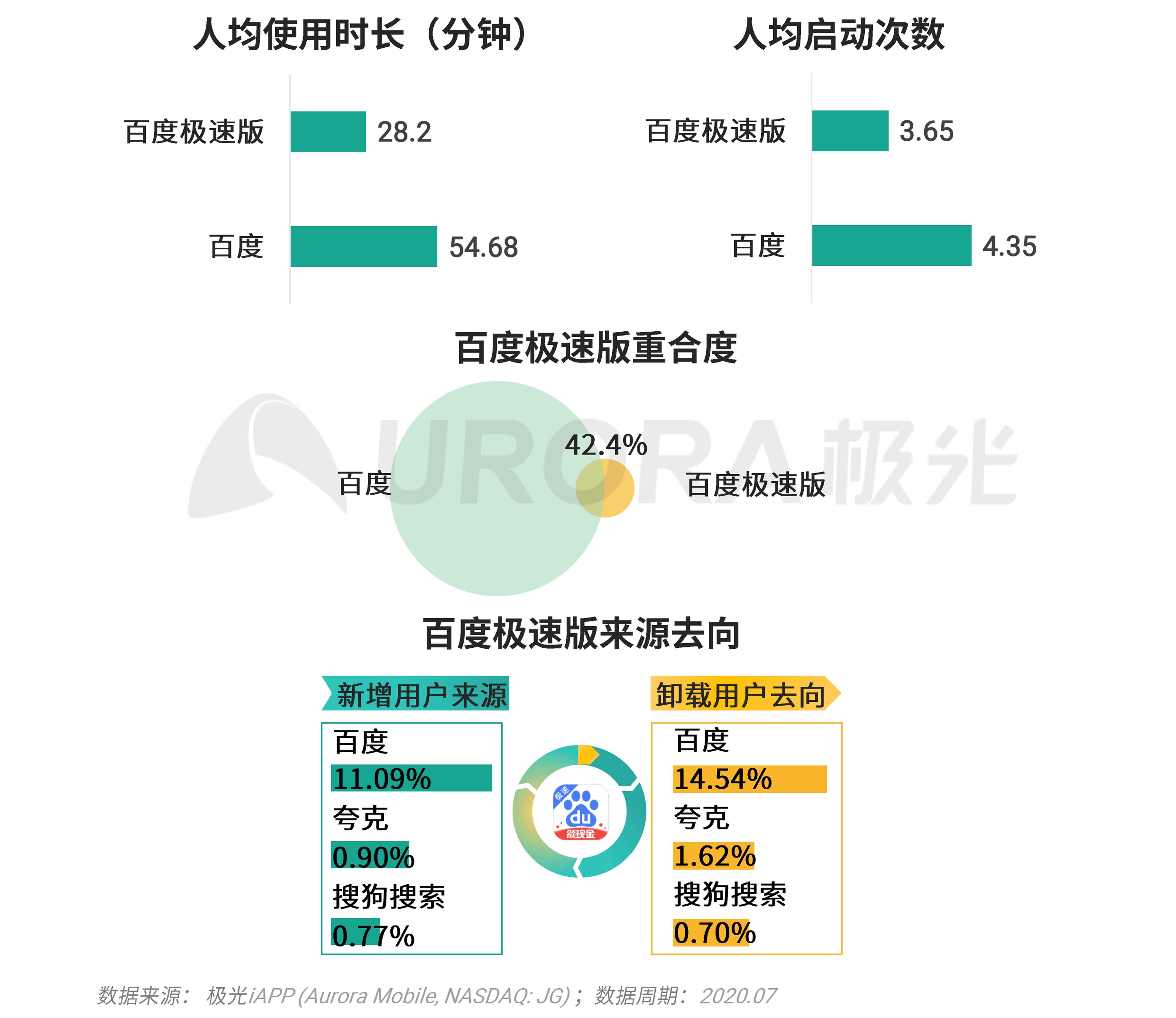 极光:移动互联网派生app研究报告 (17).png