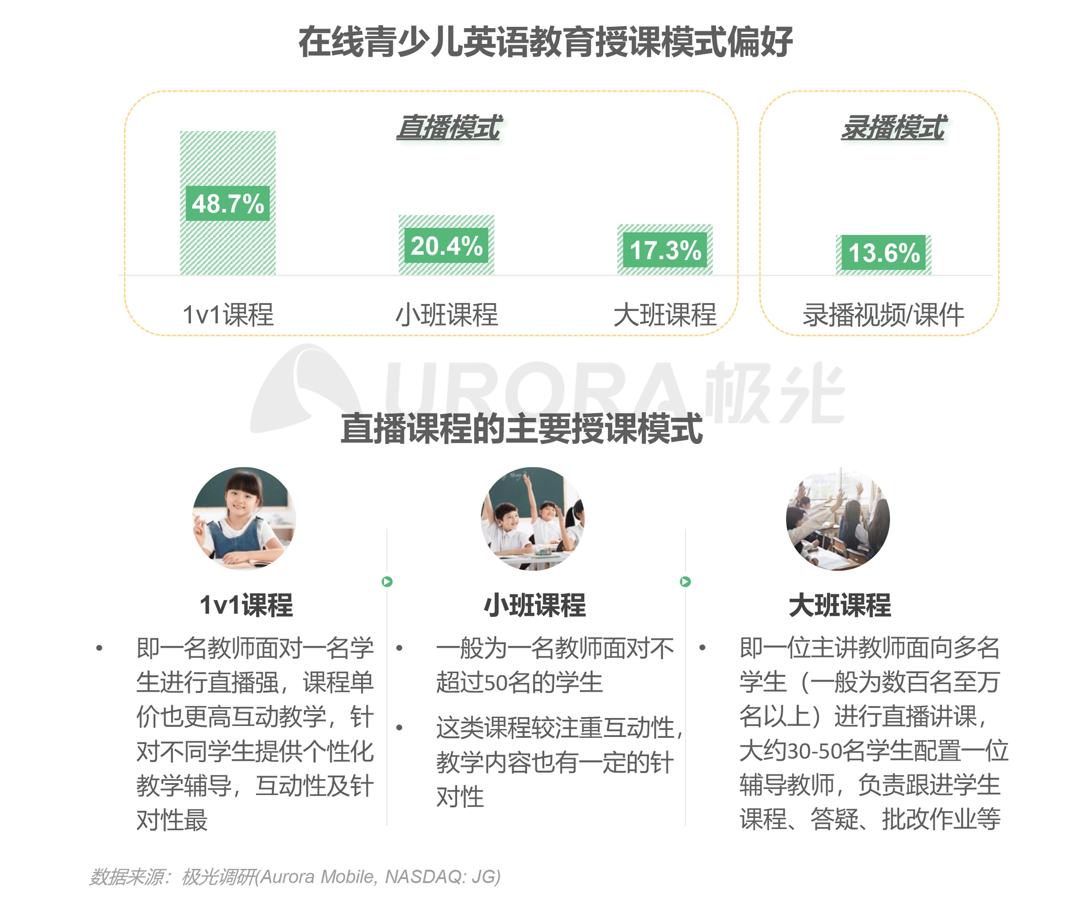 极光:中国在线青少儿英语教育行业研究报告 (14).png