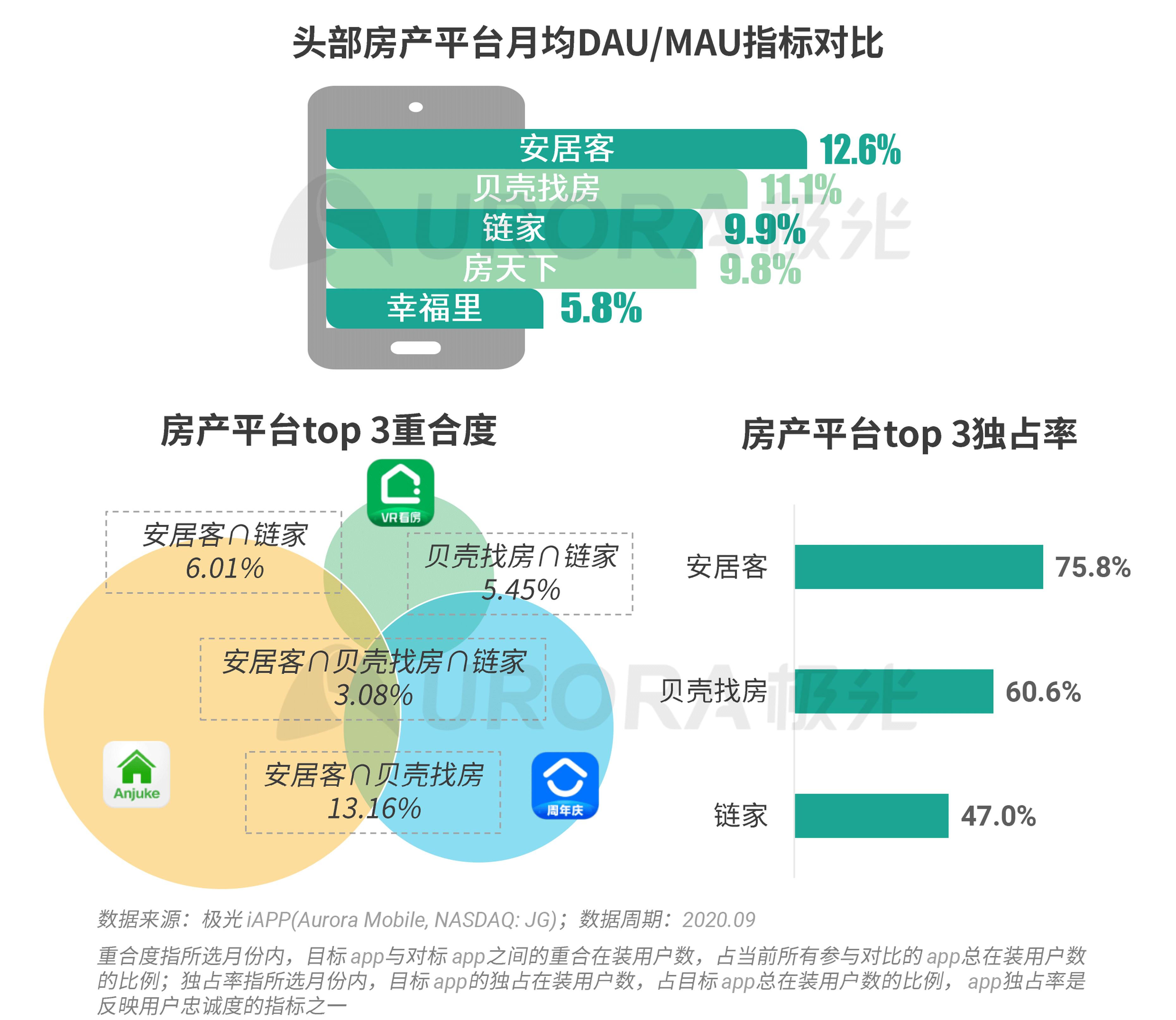 极光:数字经济新时代,房产平台新机遇 (12).png