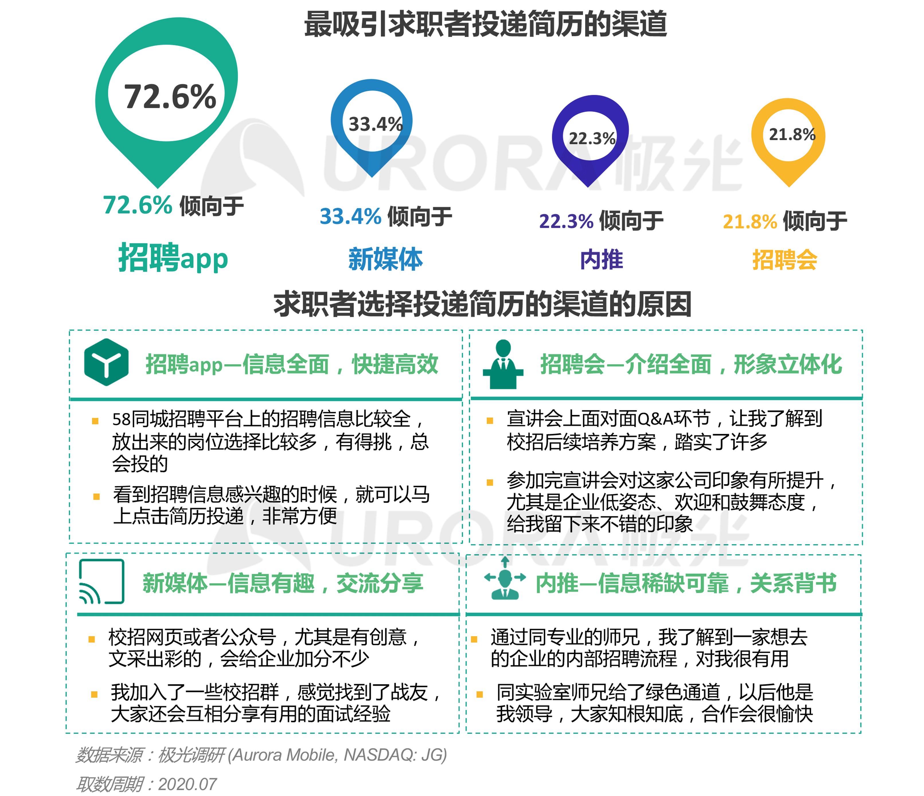 """""""超职季""""招聘行业报告-汇总版 (21).png"""