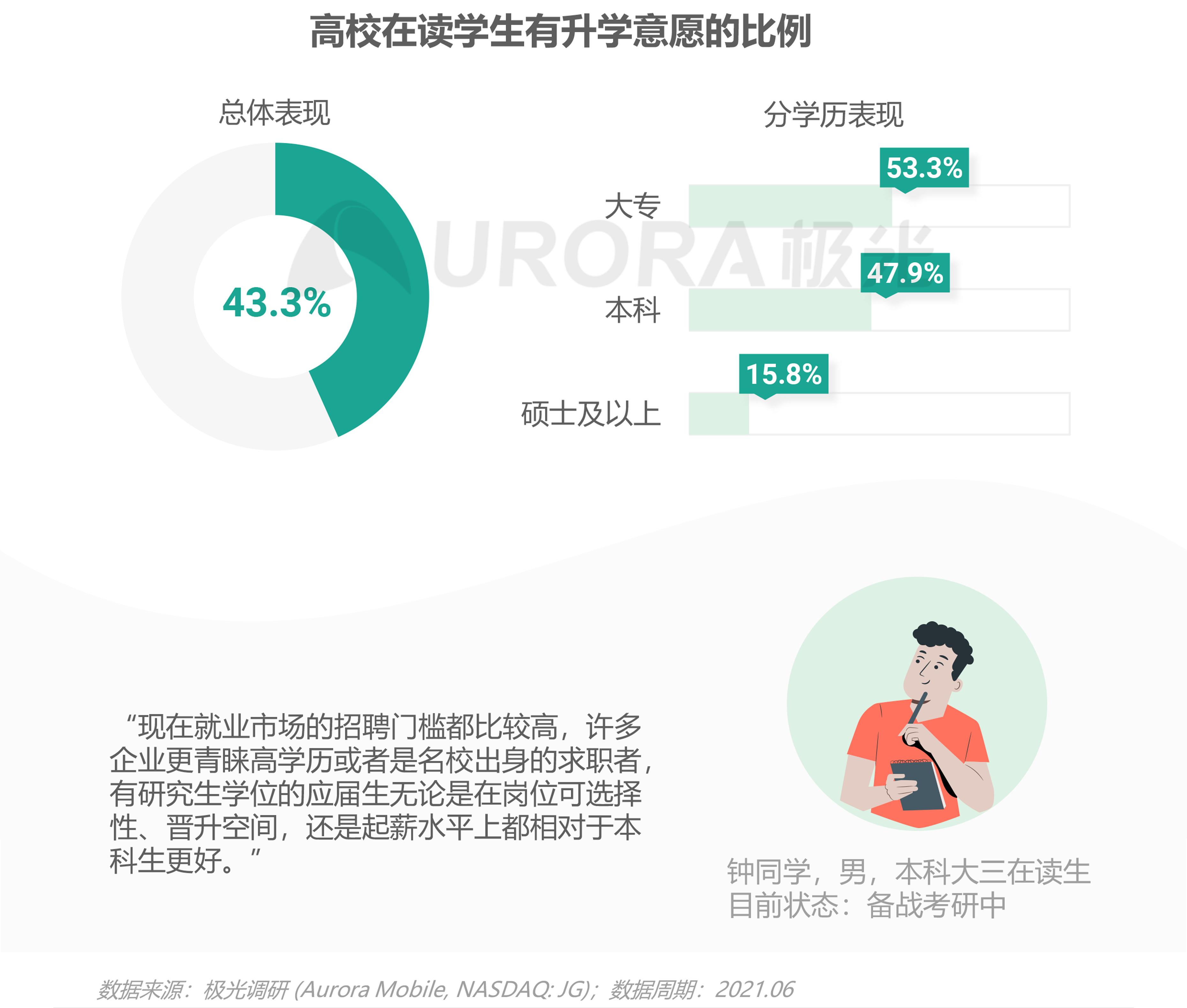 2021毕业生求职状态洞察报告【定稿】-5.png