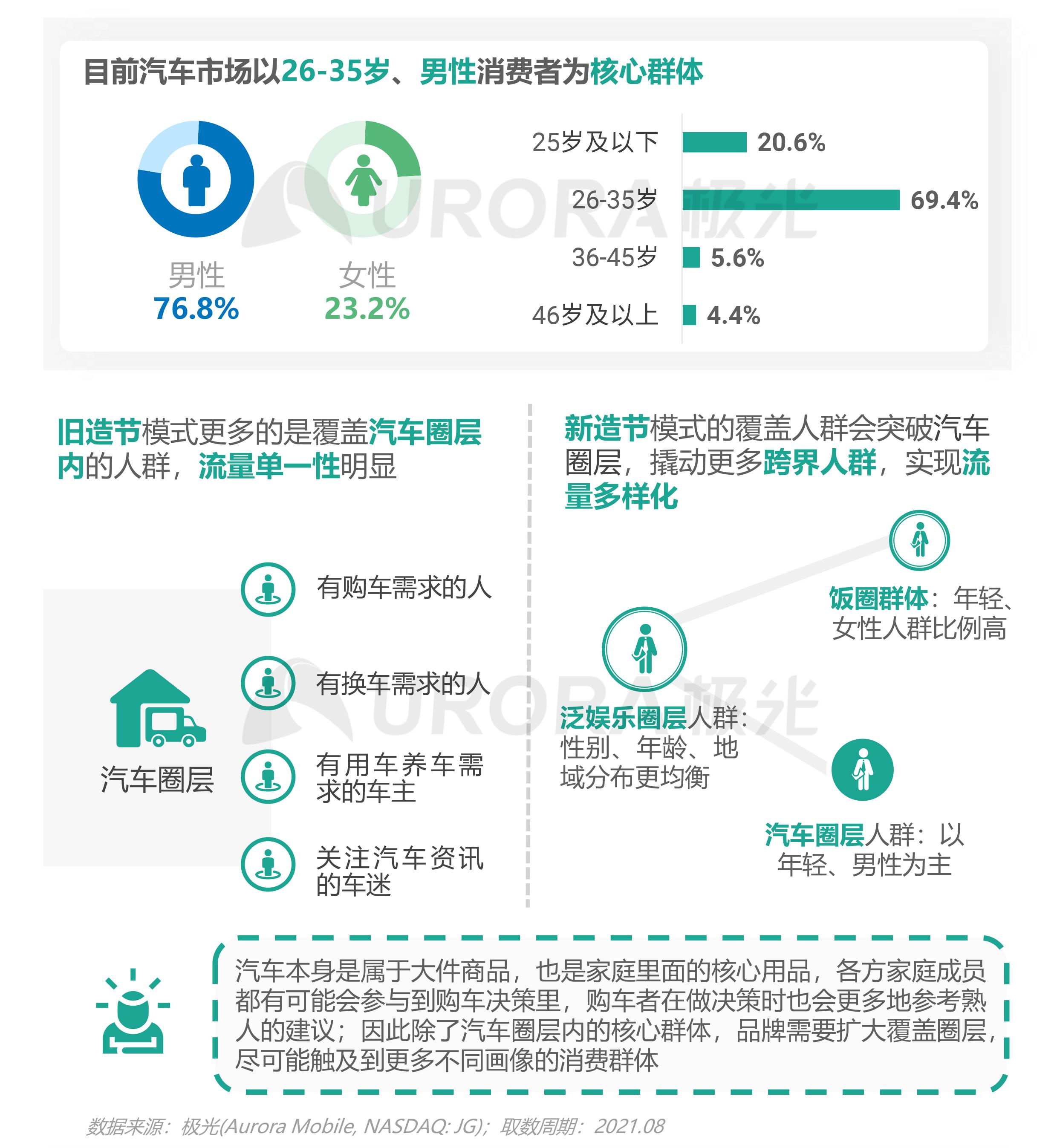 """汽车行业""""新造节""""营销趋势研究报告【定稿】-16.png"""