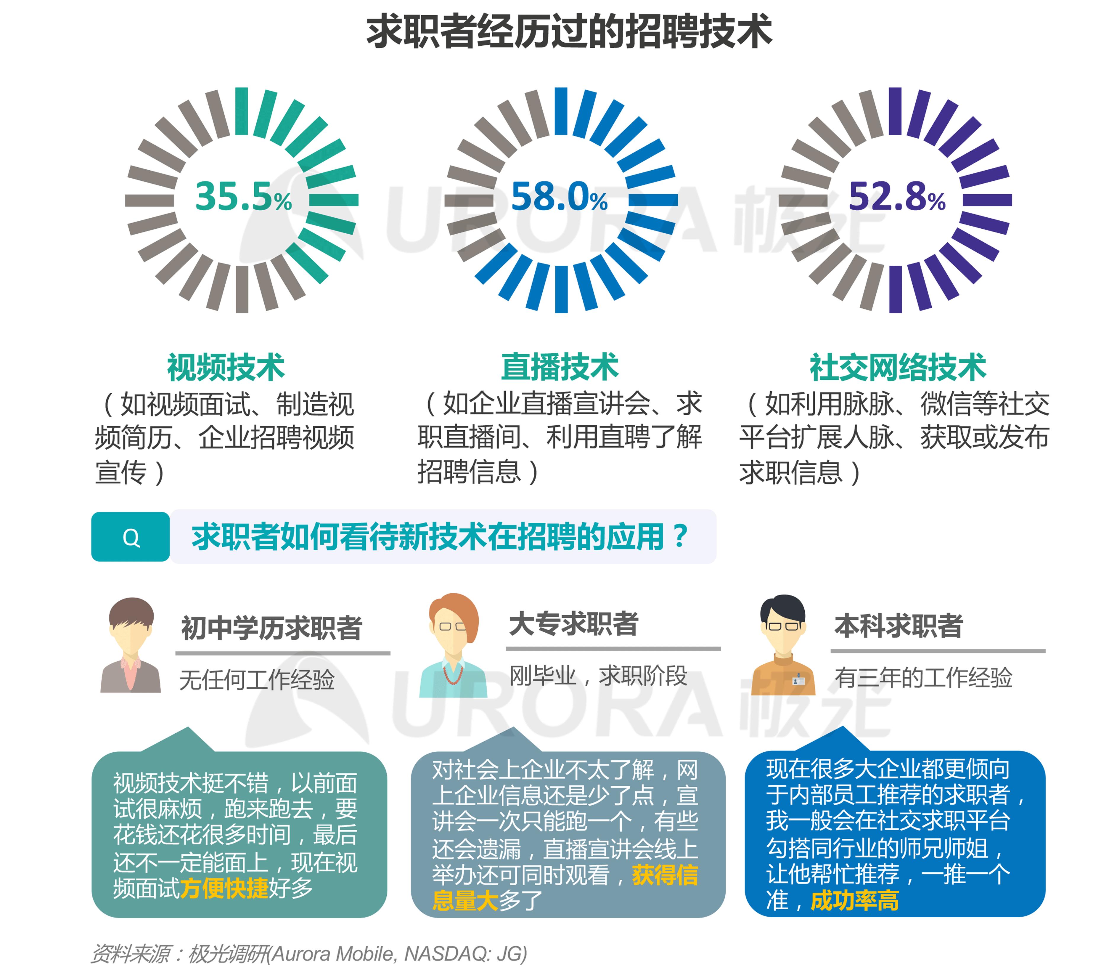 """""""超职季""""招聘行业报告-汇总版 (16).png"""