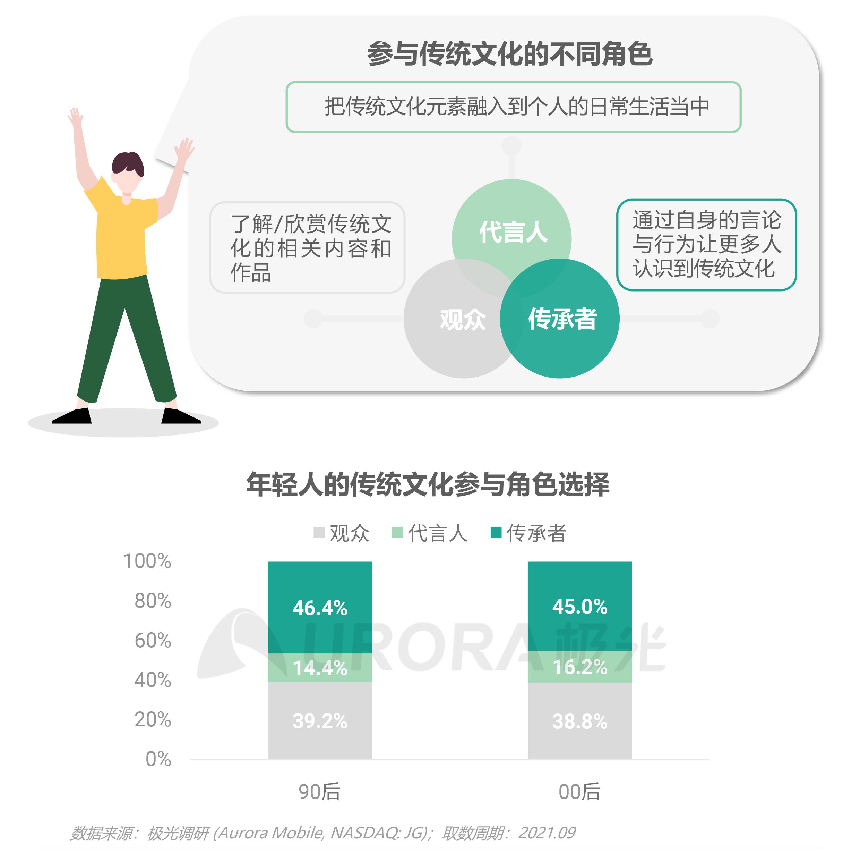2021新青年国货消费研究报告V4-14.png