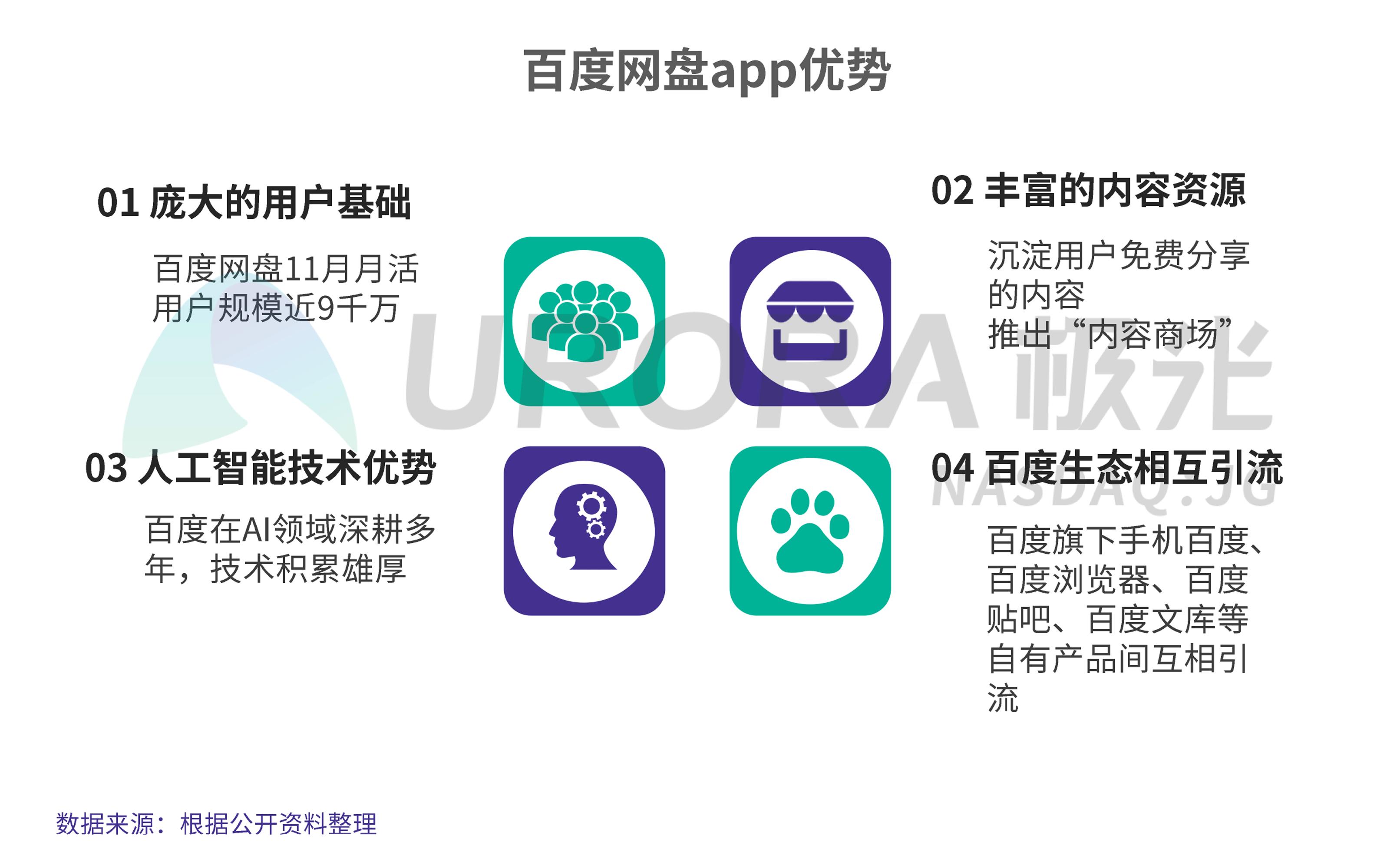 JIGUANG-个人网盘行业研究报告-final---切图版2-26.png